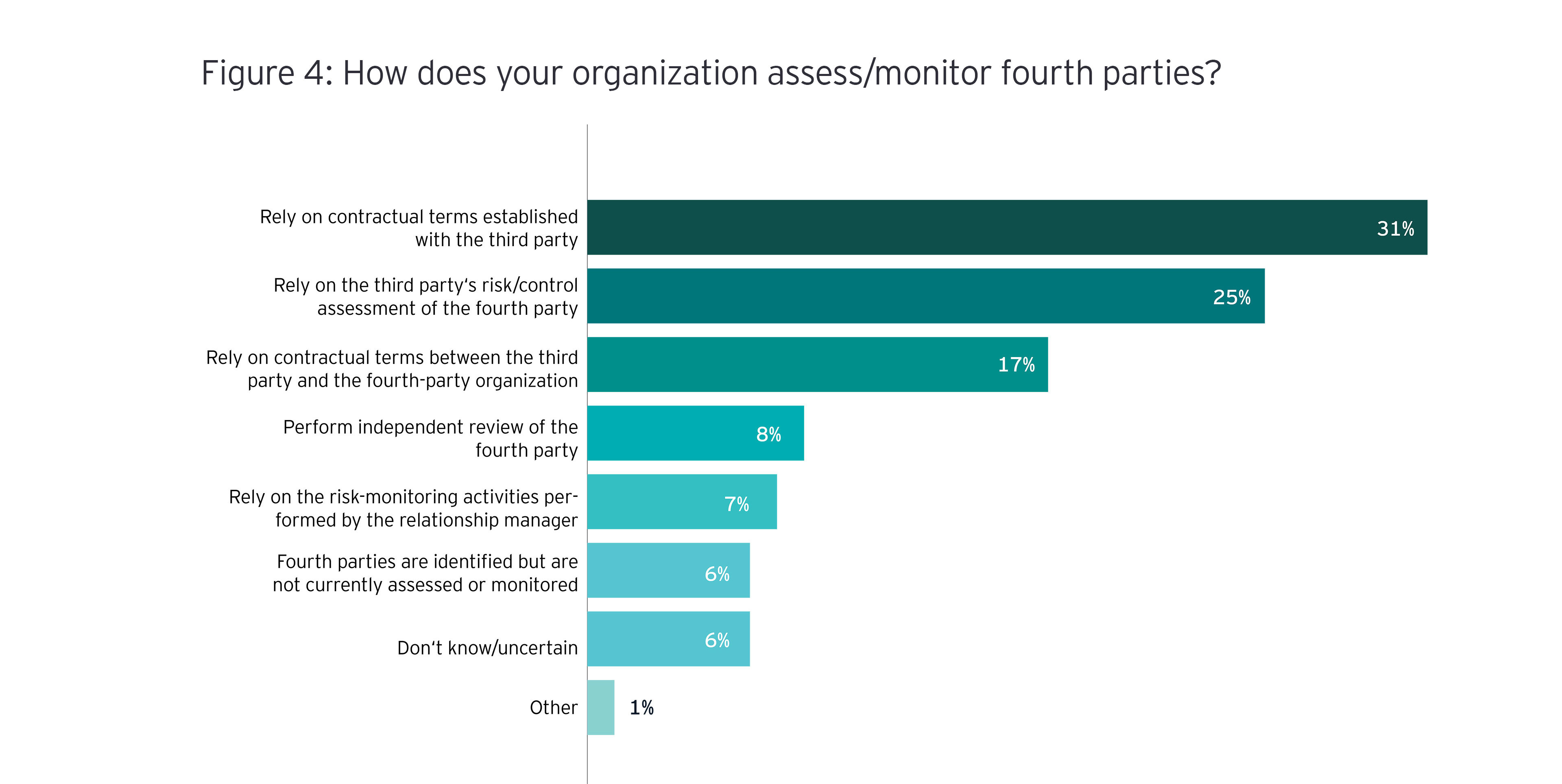 Survey graphic of how does yoru organization assess fourth parties