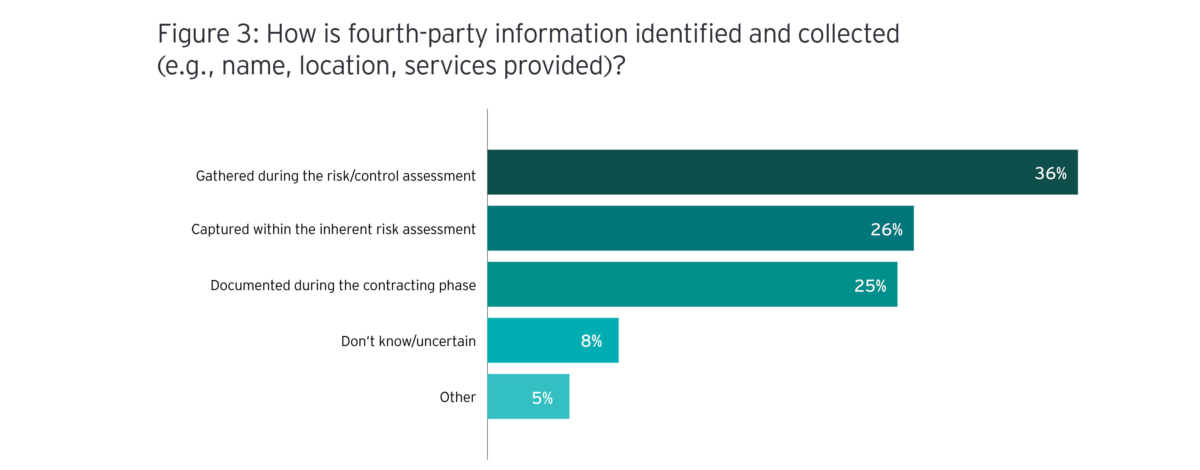 Survey question of how is fourth-party information identified and collected