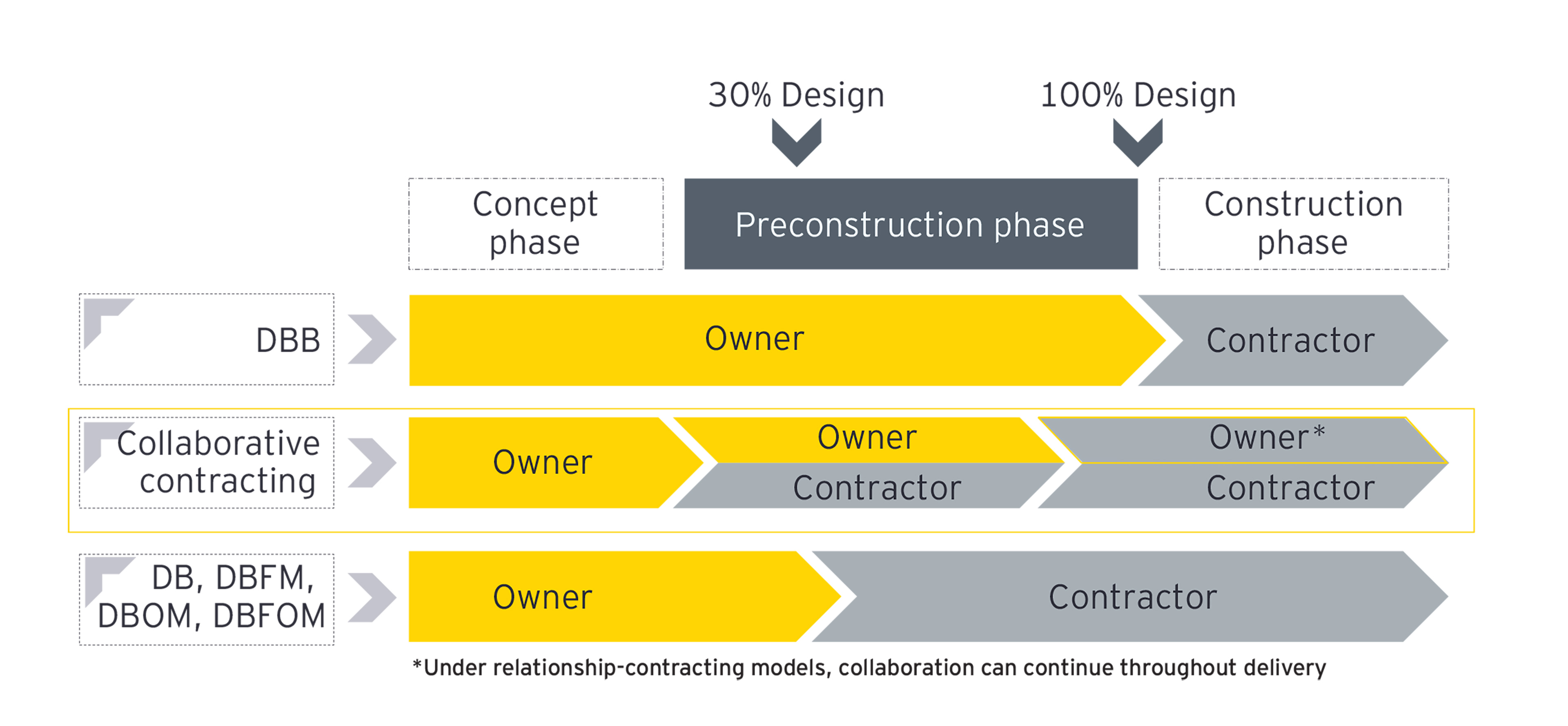 Chart of collaborative contracting