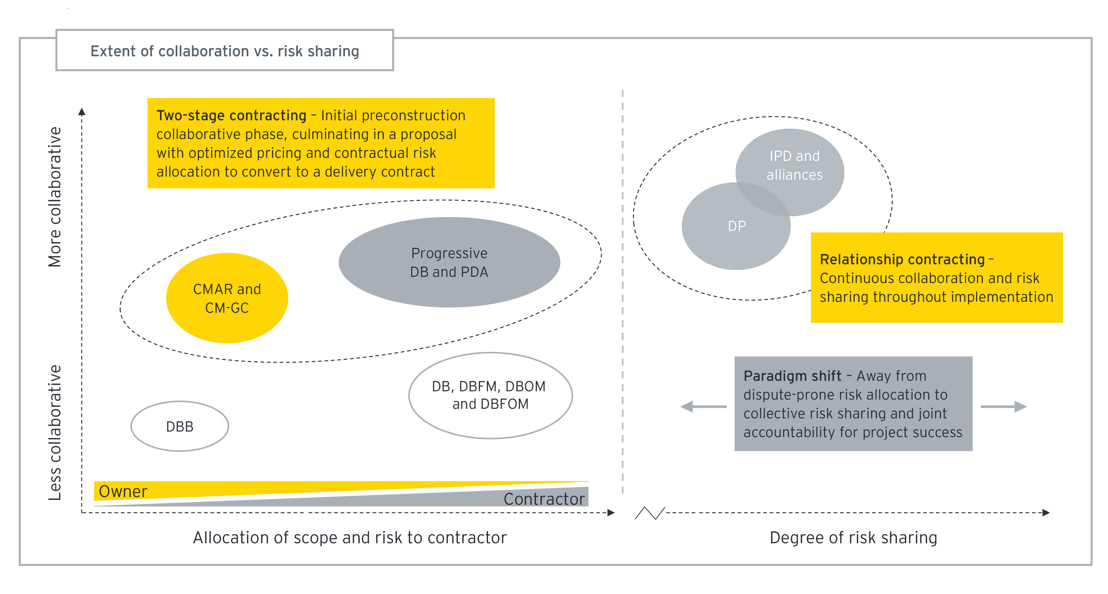 Chart of risk sharing and allocation under collaborative