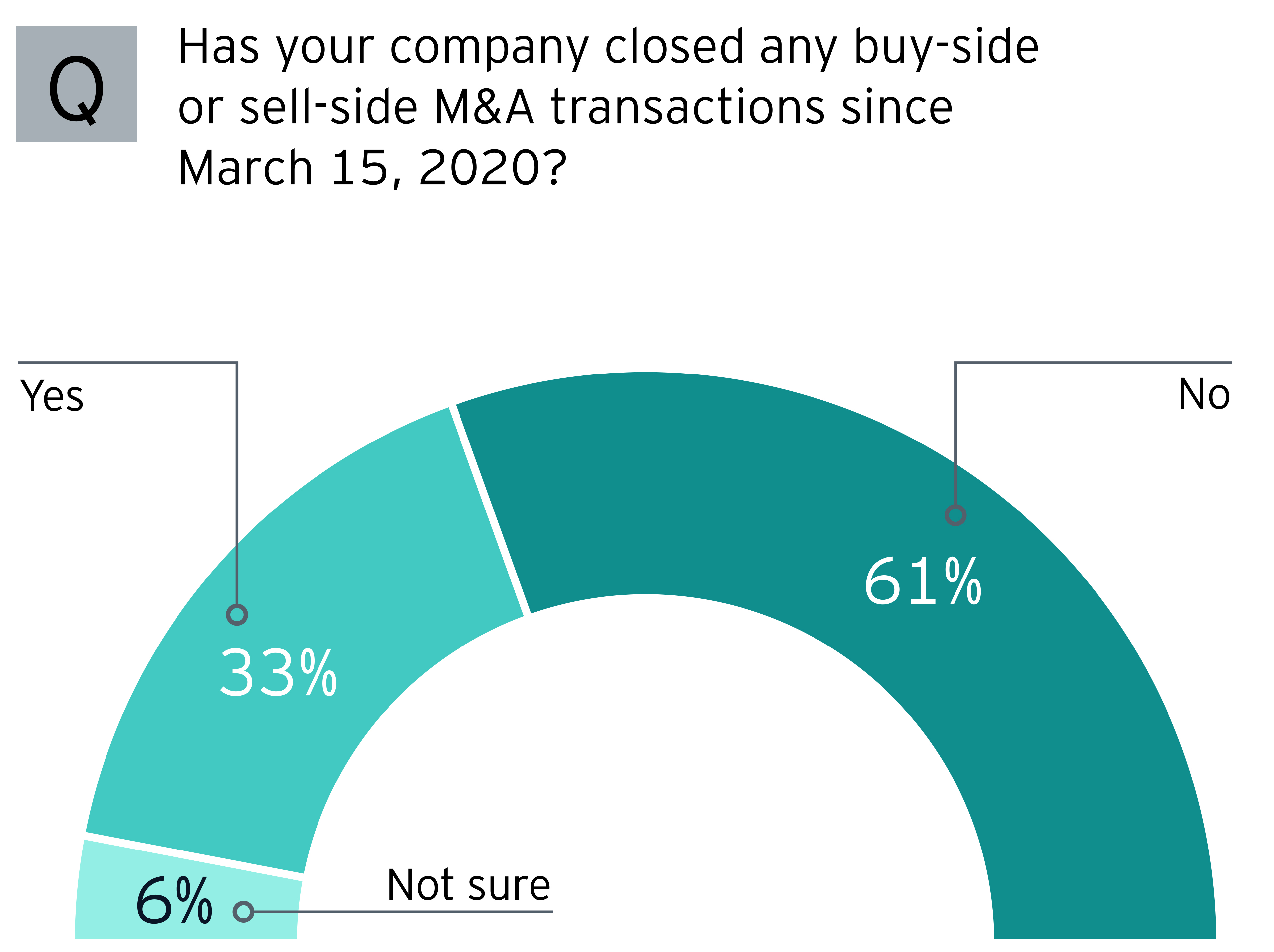EY - closed any buy side