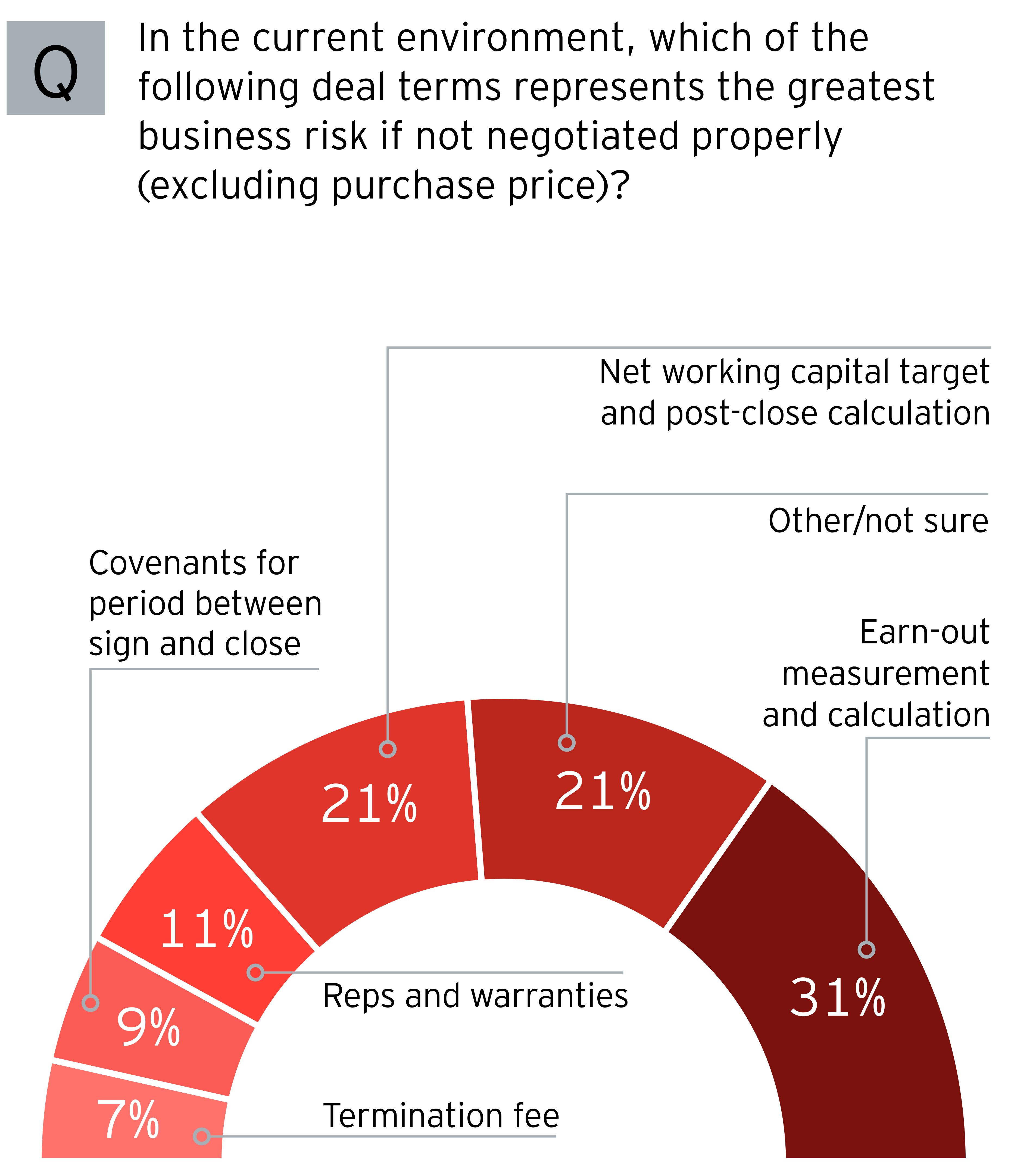 EY - Deal terms represents thegreatest business risk
