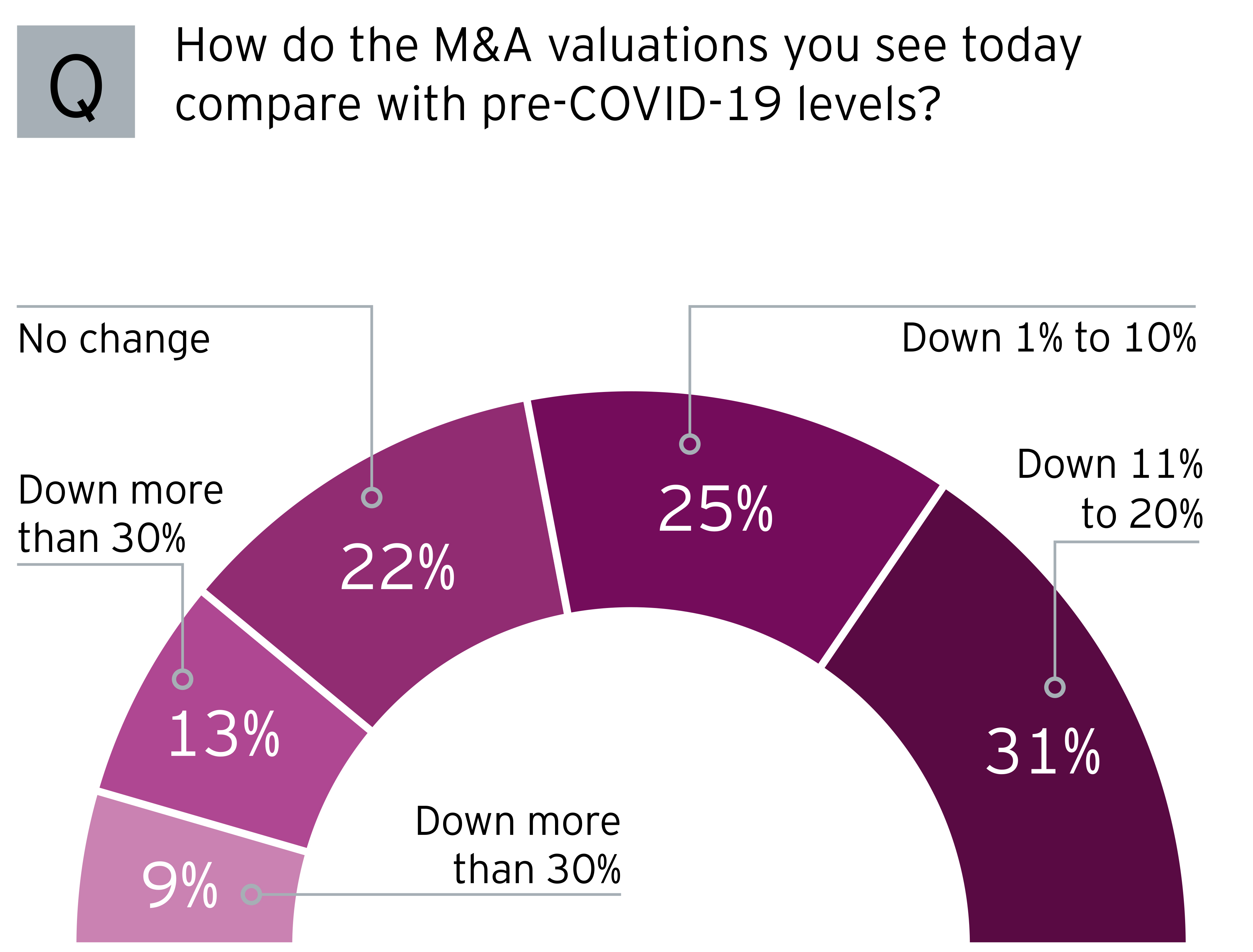 EY - M&A valuations