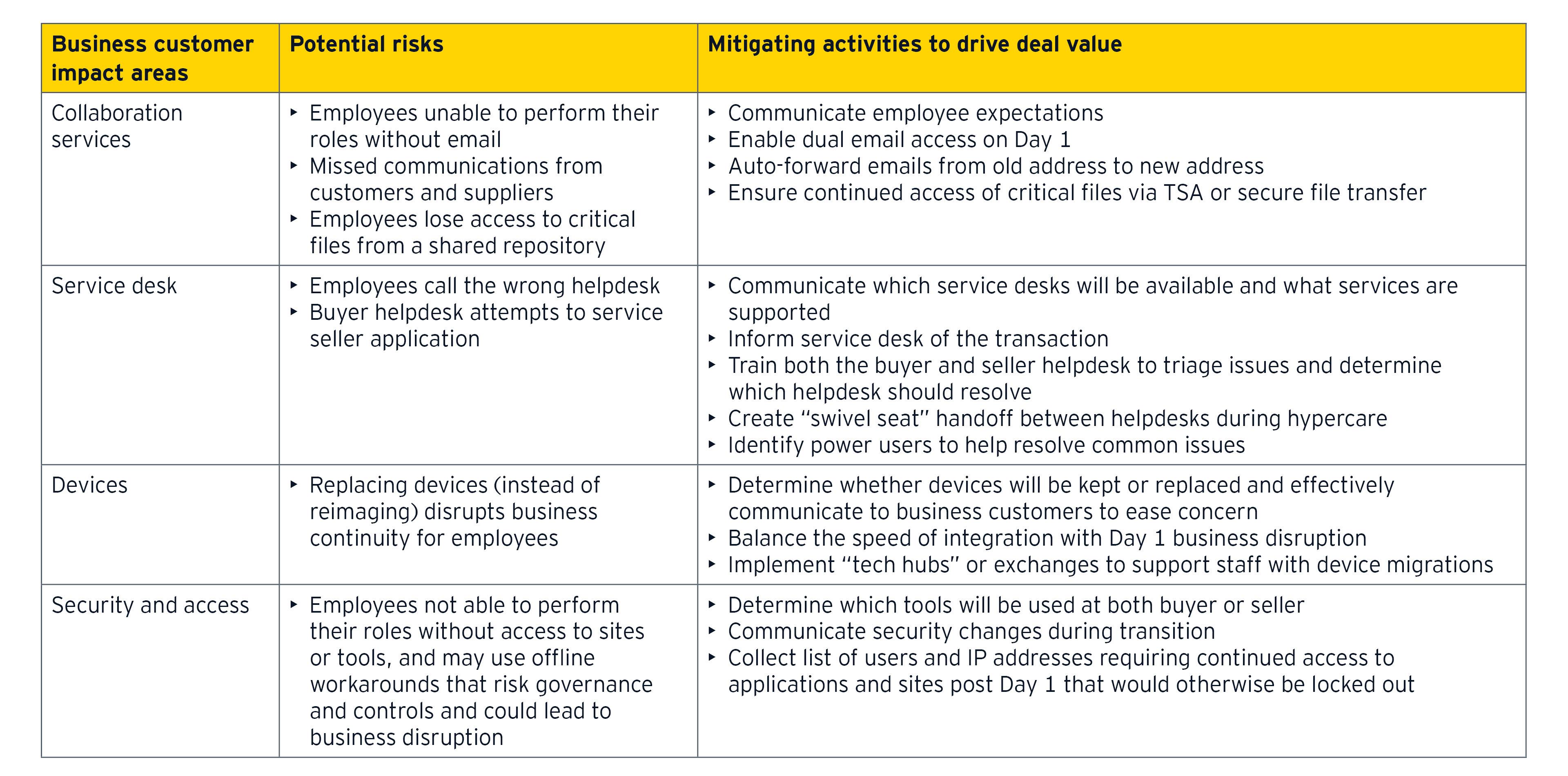 EY - Business customer impact
