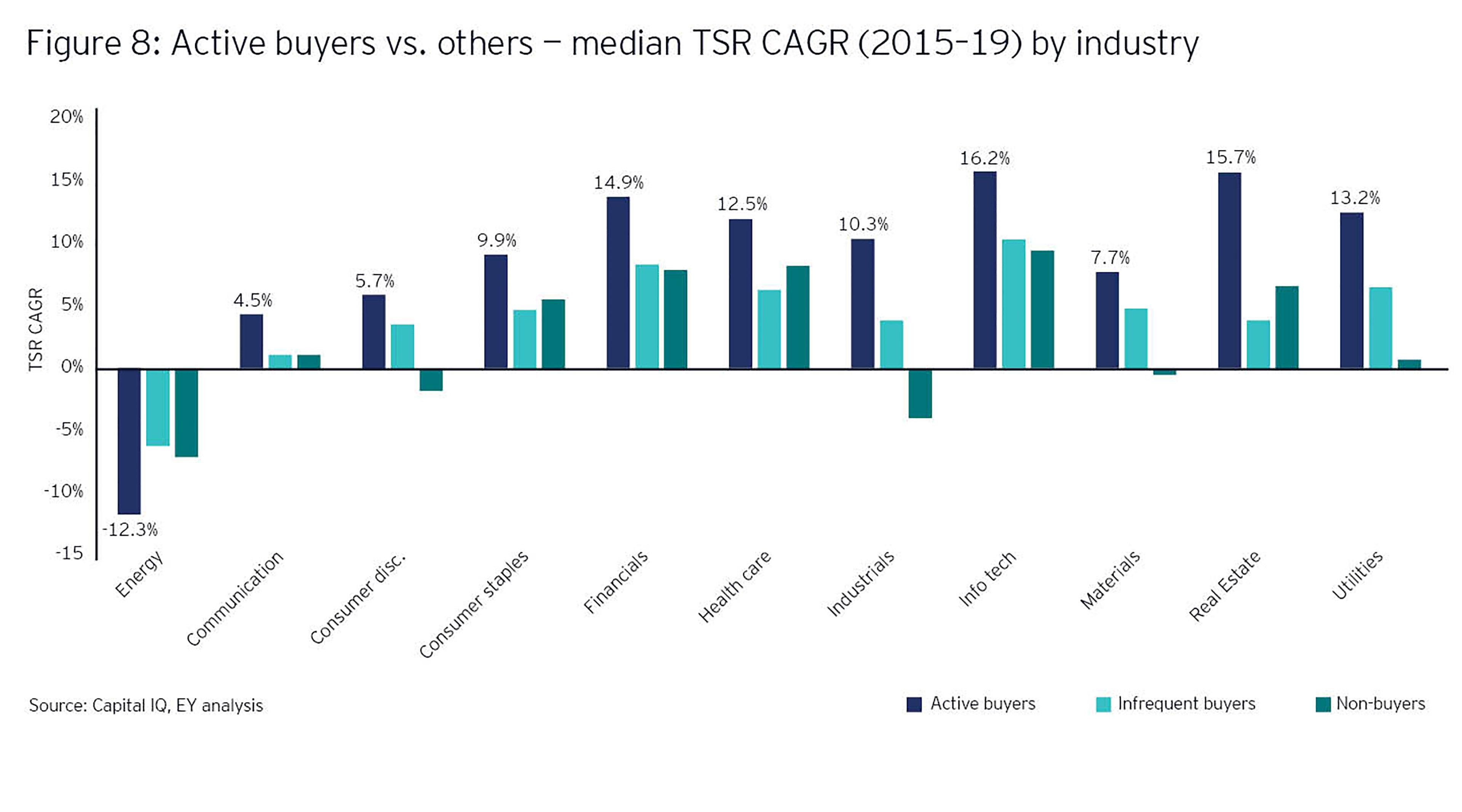 Acitve buyers vs. others median TSR CAGR