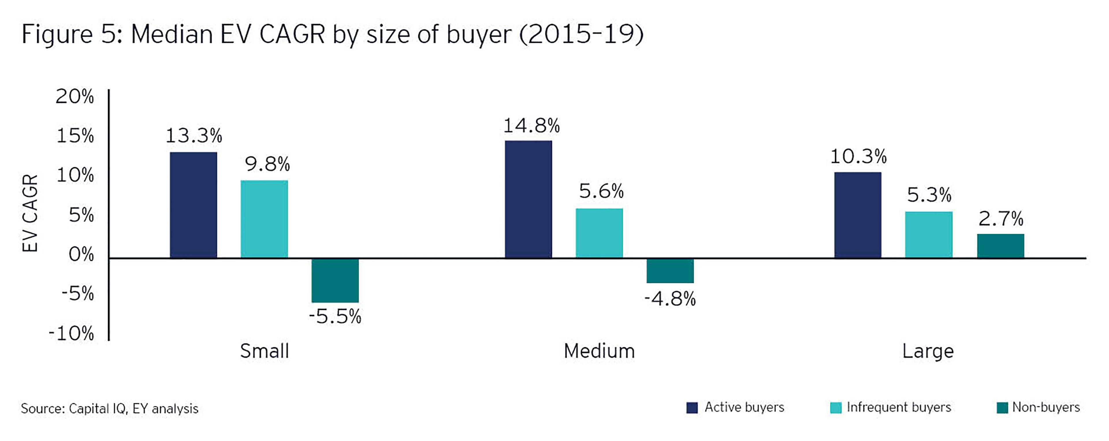 Median EV CAGR by size of buyer