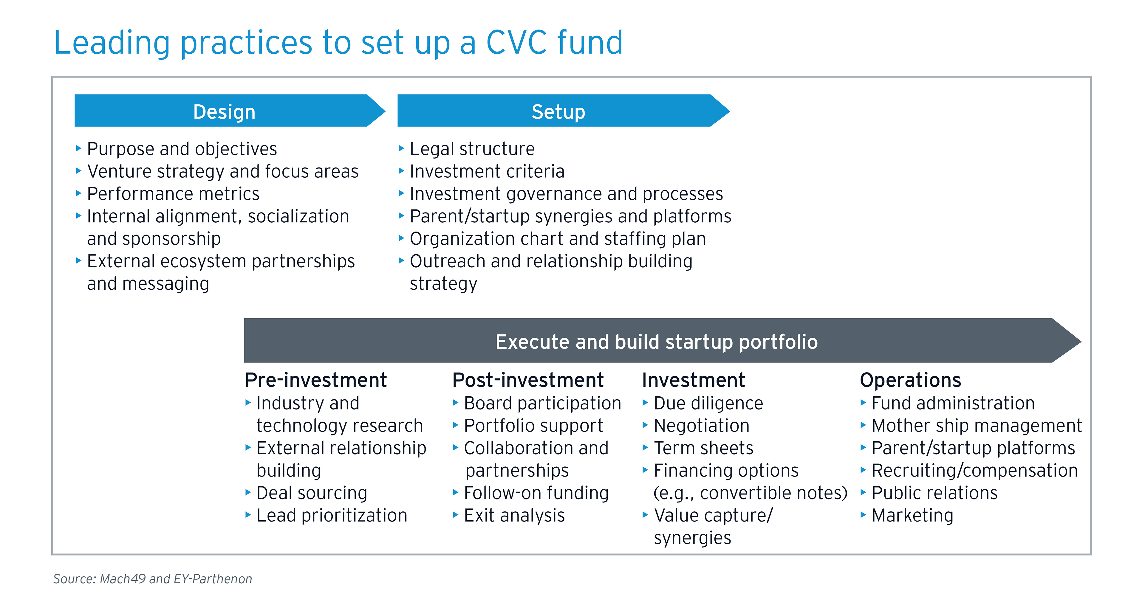 Leading practices to set up a CVC fund