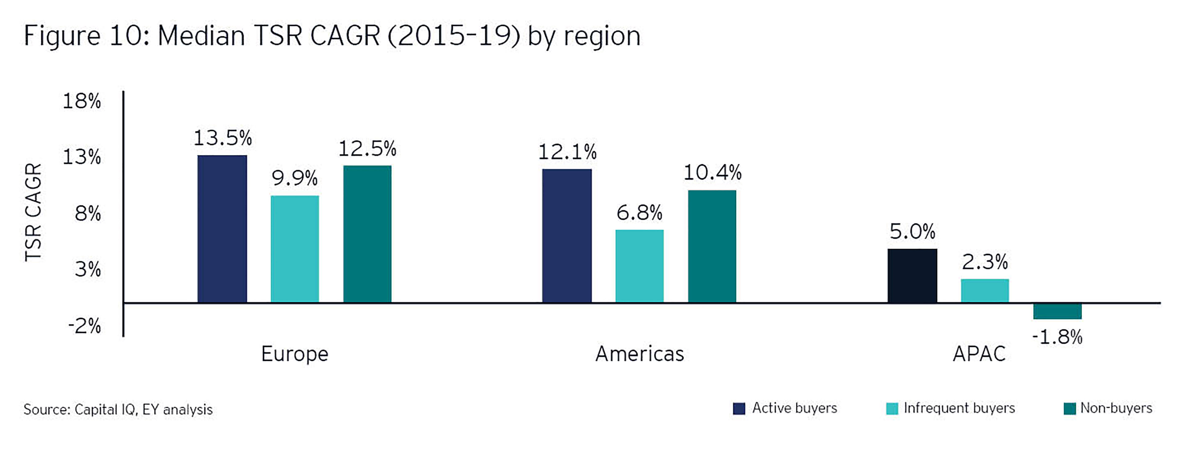Median TSR CAGR by region