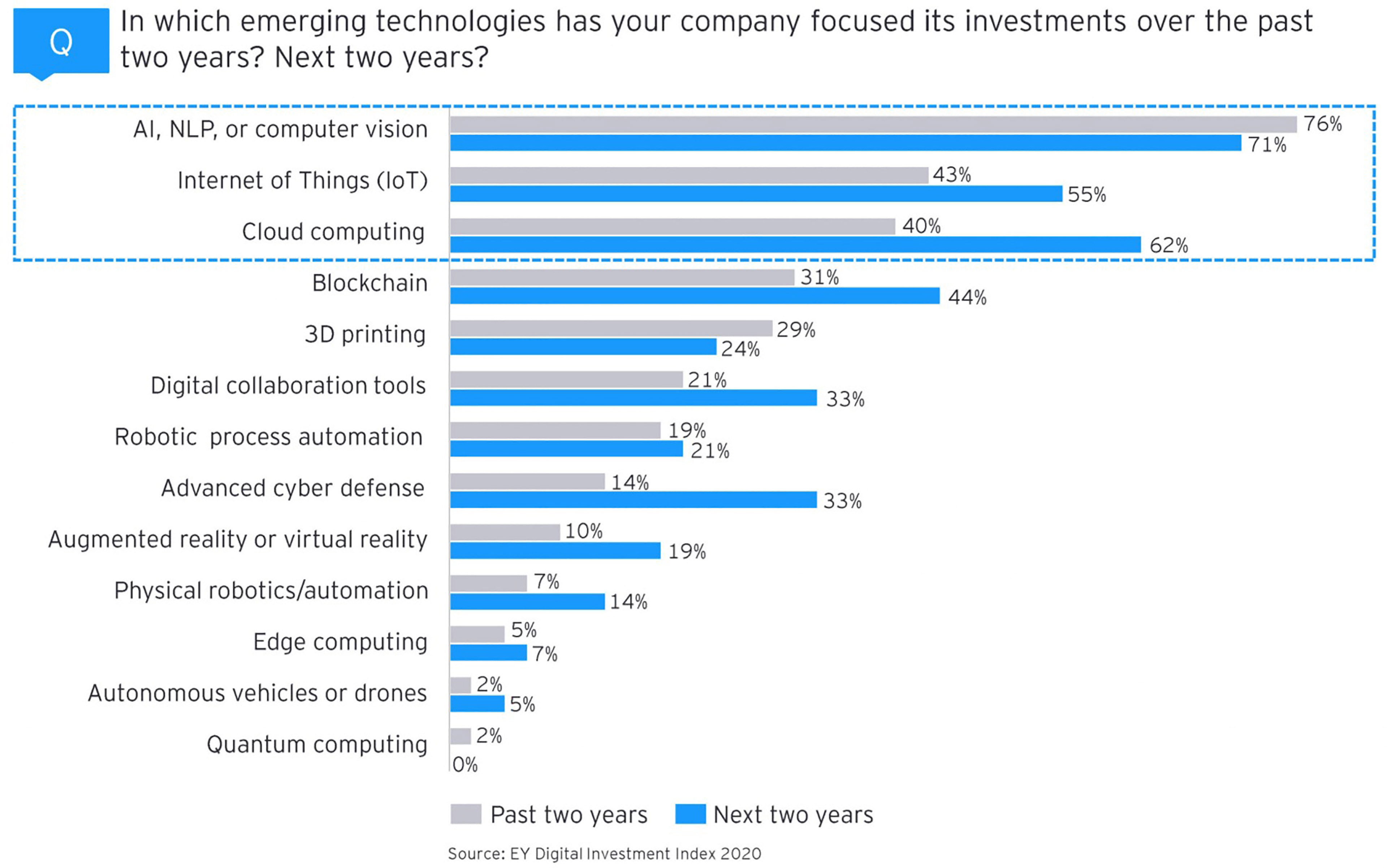 EY-P Bar chart of health which emerging technologies