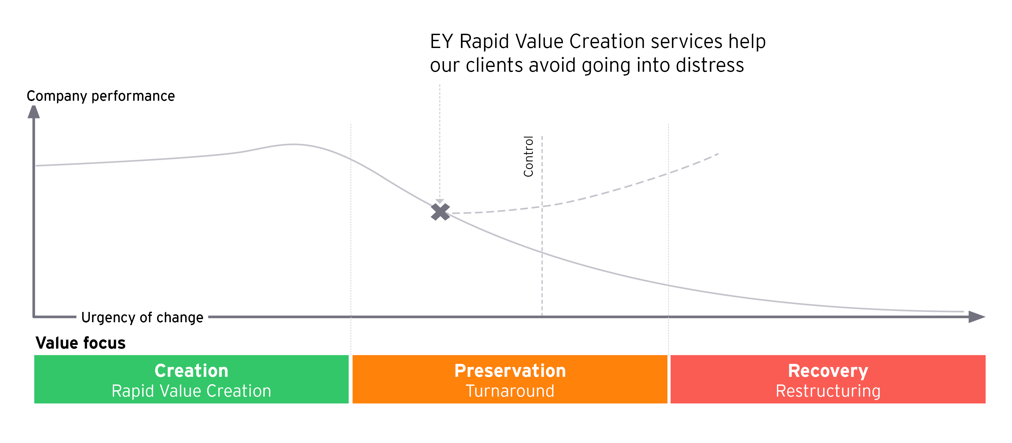 EY Rapid Value Creation