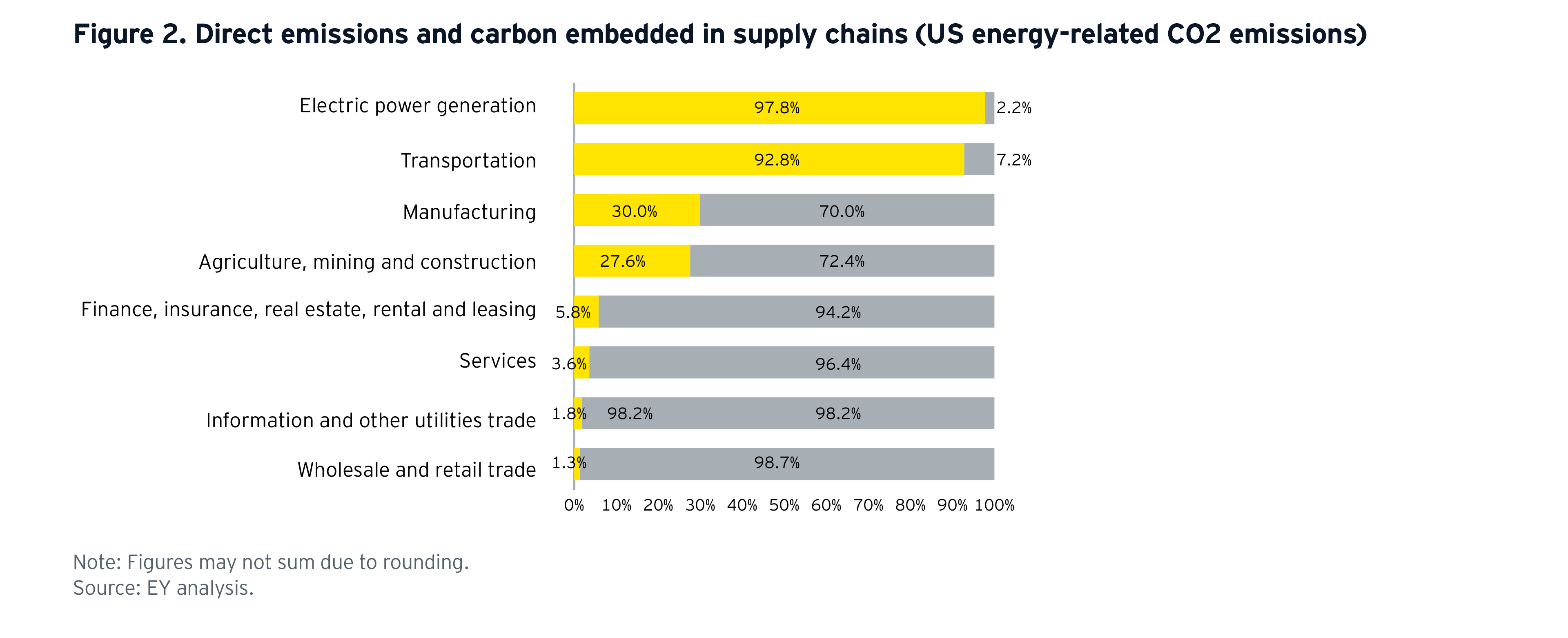 ey-carbon-embedded-in-supply-chains