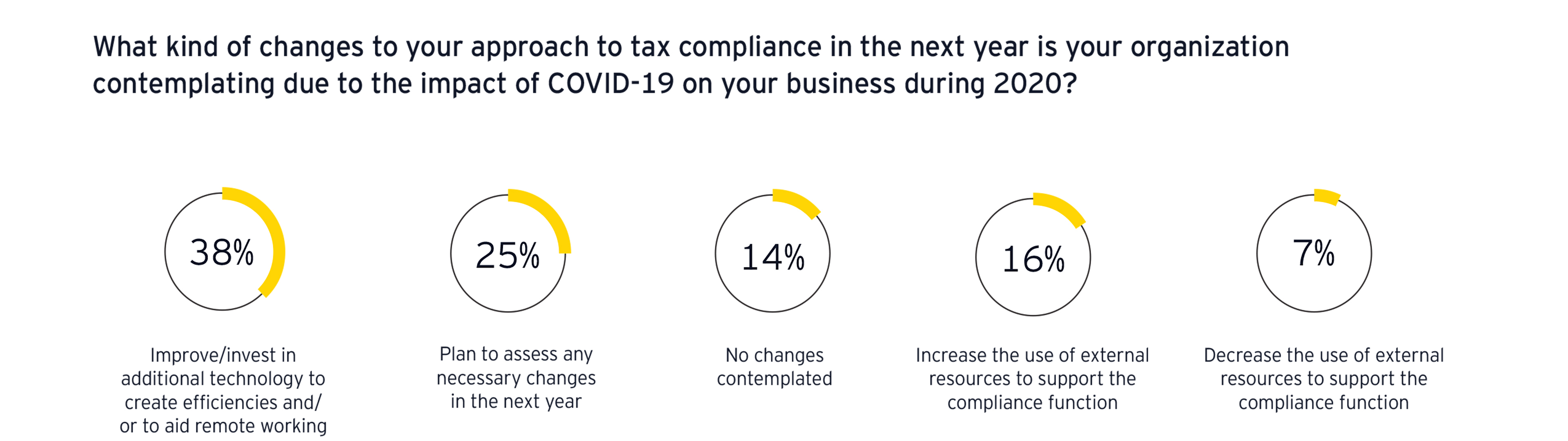 ey-changes-to-your-approach-to-tax-compliance-6