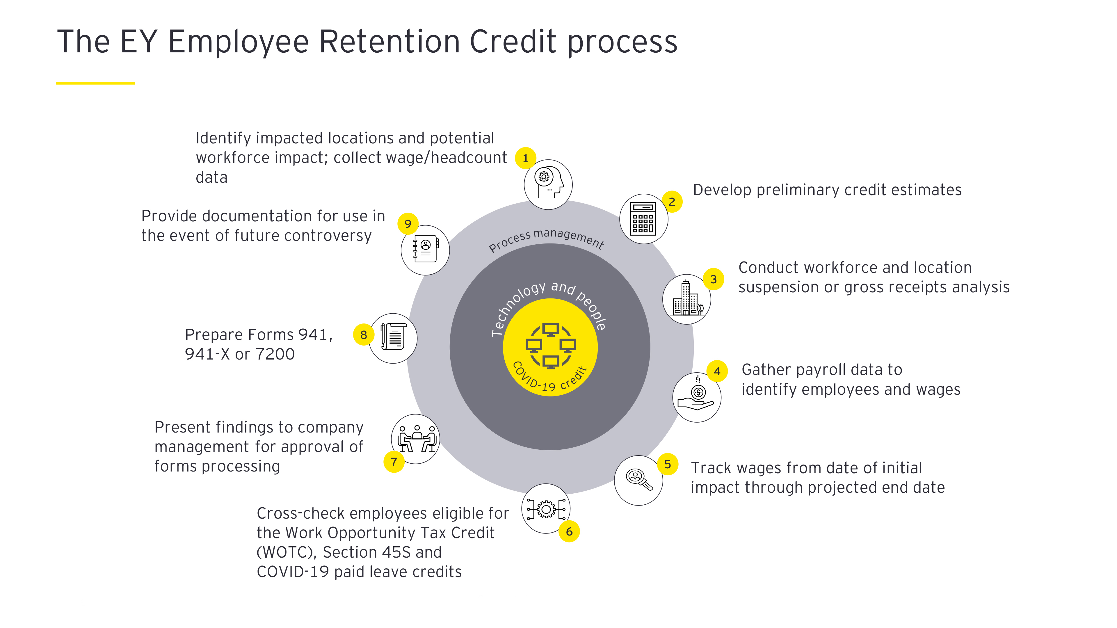 The EY Employee Retention Credit process