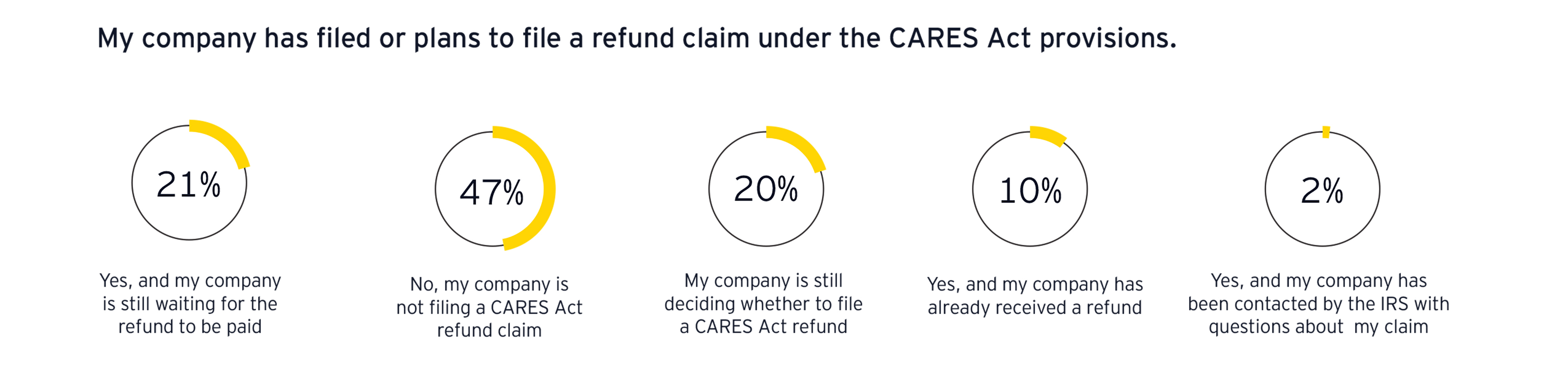 ey-filed-a-refund-claim-under-the-cares-act-2
