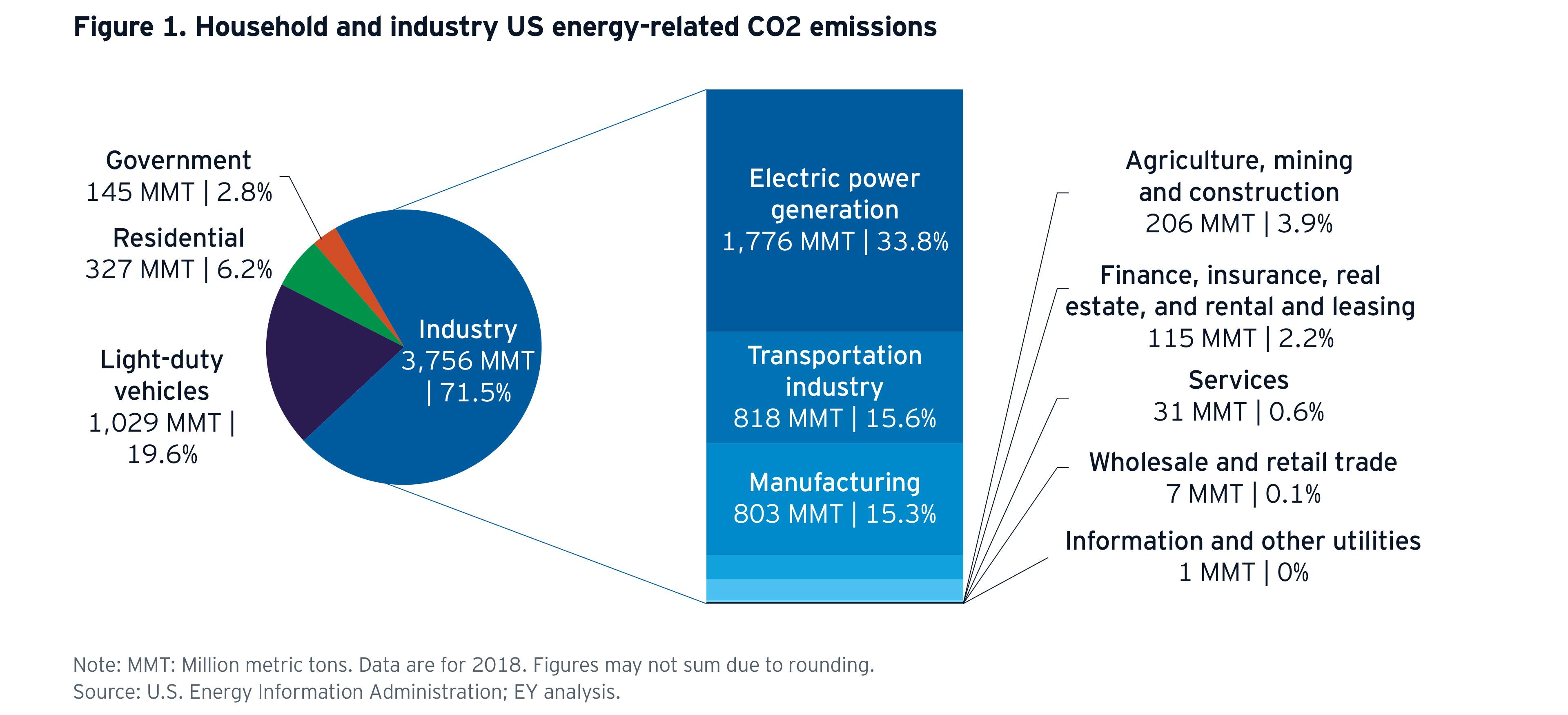 ey-household-and-industry-us-energy-related-co2-emissions