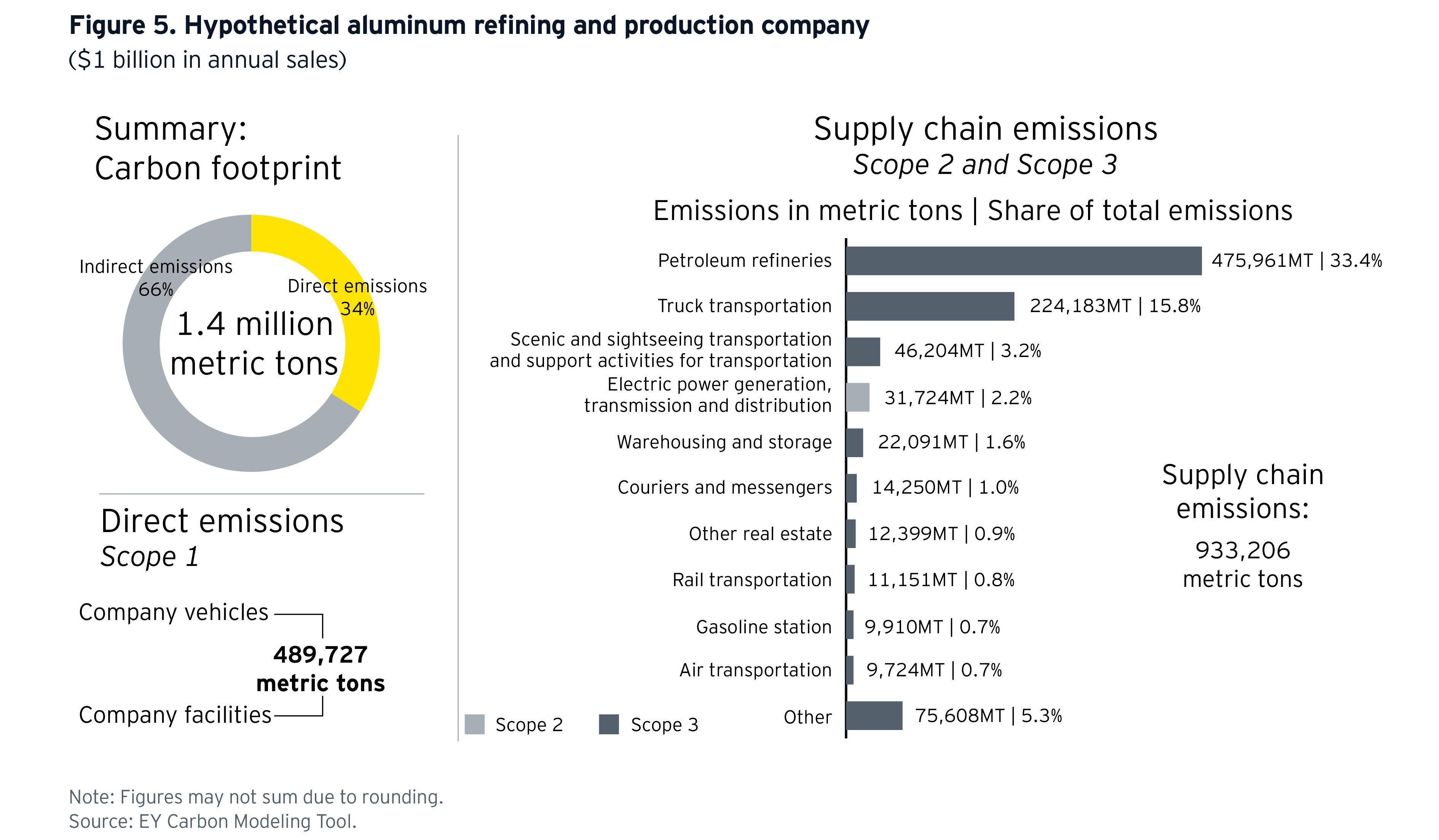 ey-hypothetical-aluminum-refining