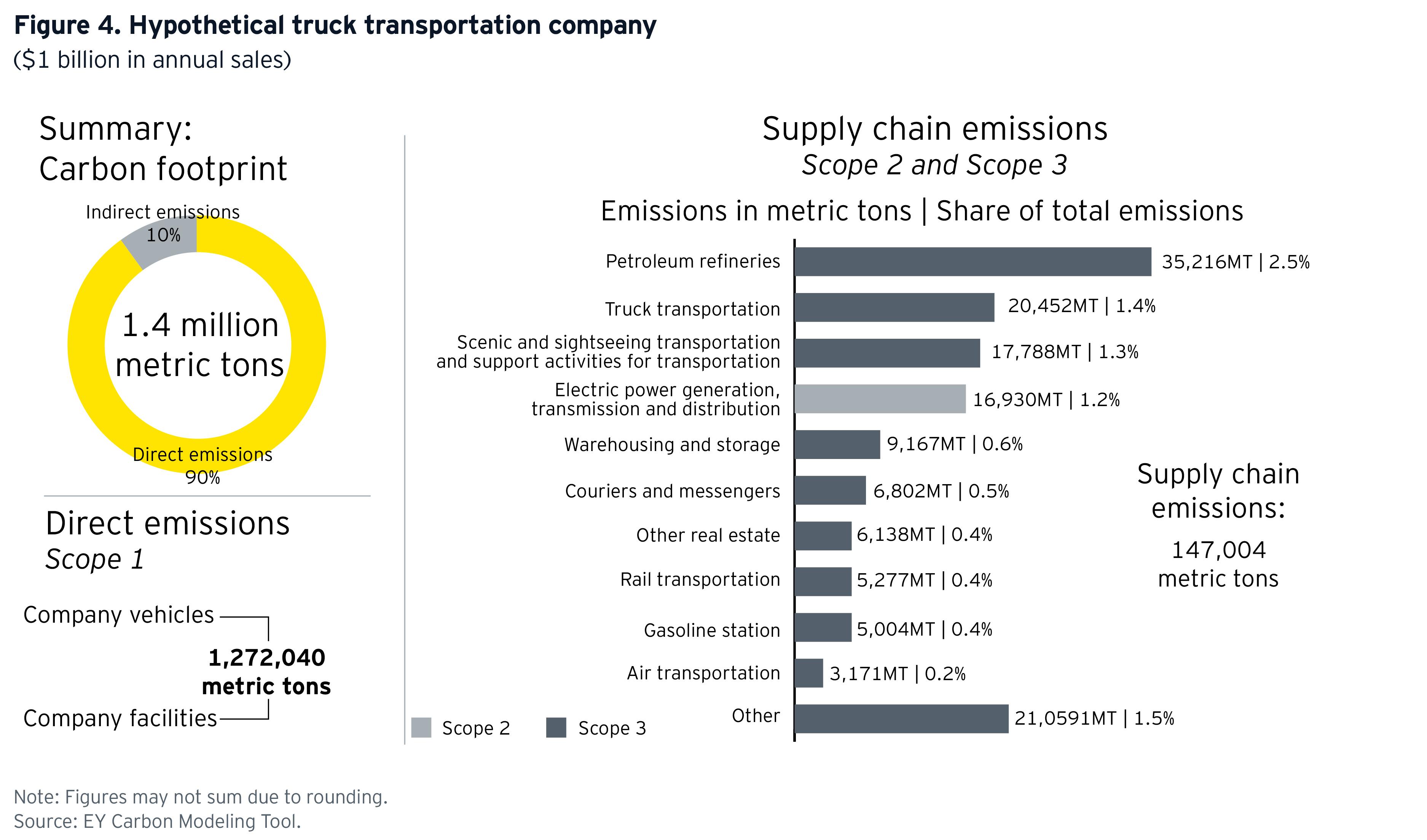 ey-hypothetical-truck-transportation-company