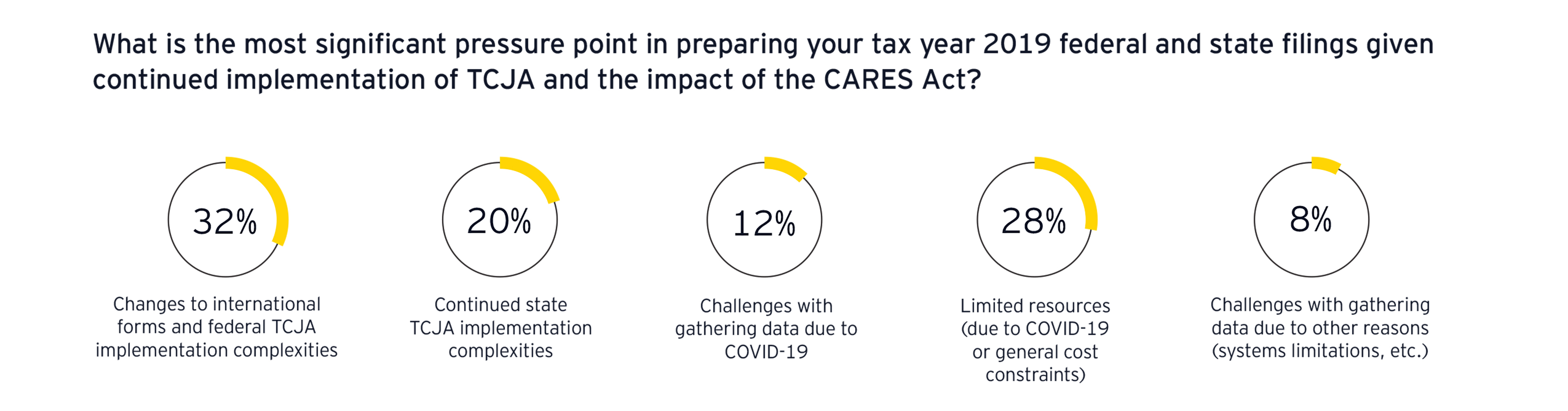 ey-most-significant-pressure-point-in-preparing-your-tax-year-1