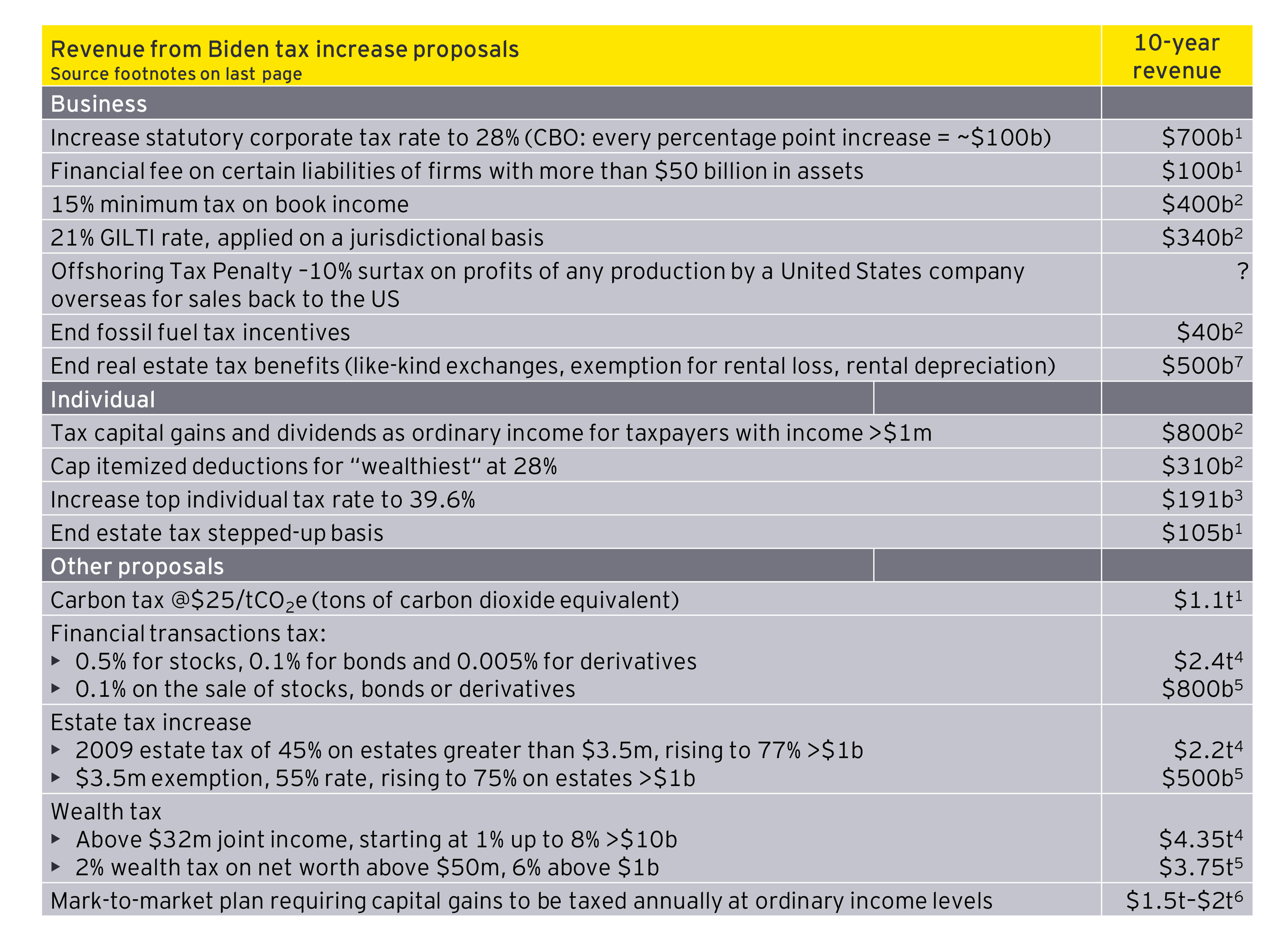 EY - Revenue from biden tax increase proposals
