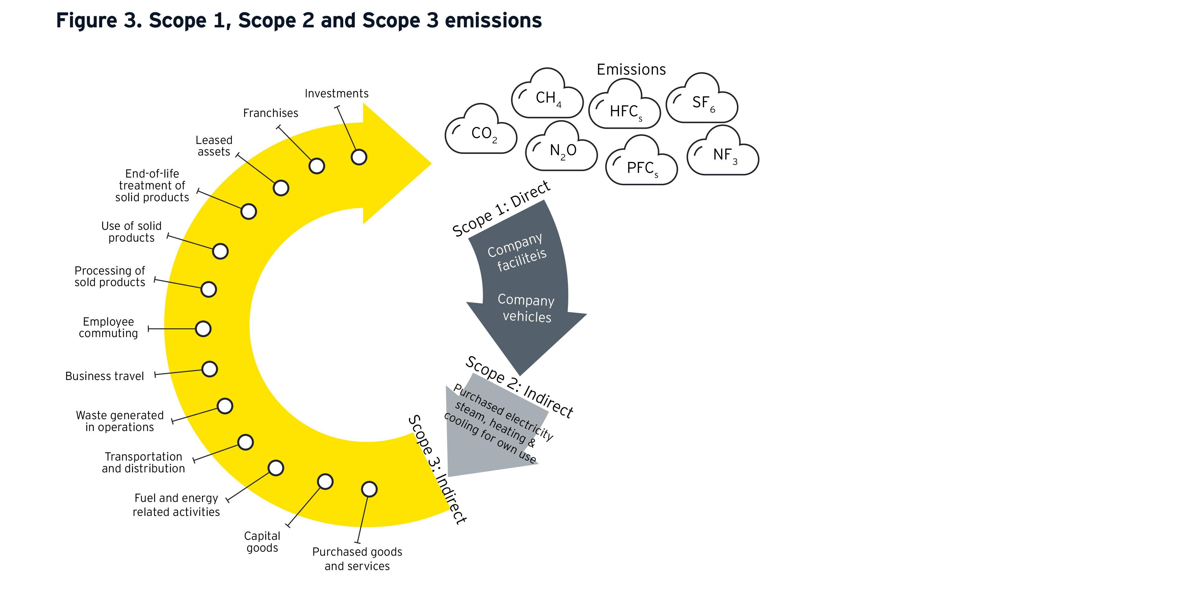 ey-scope1-2-3-emissions