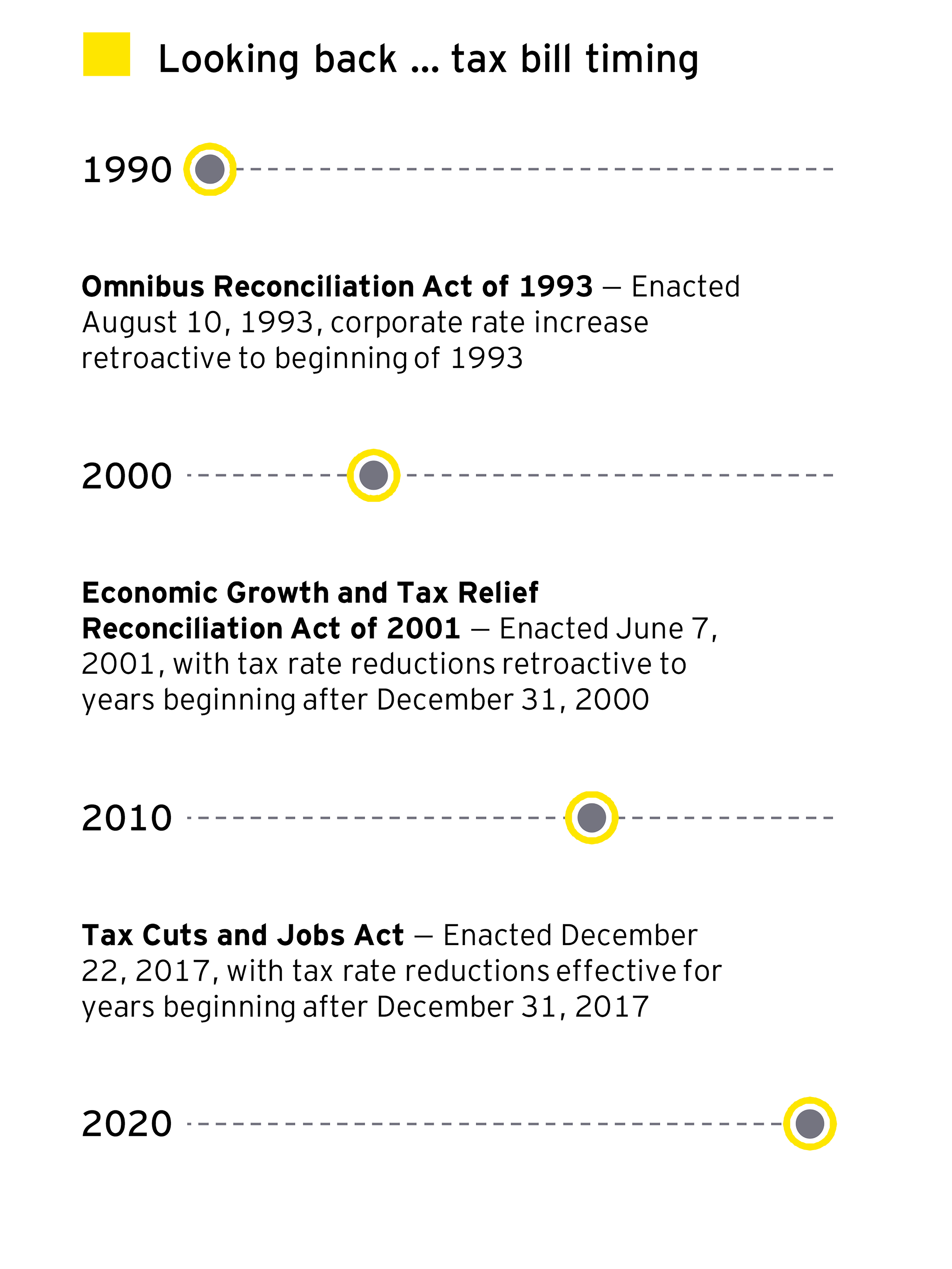 EY - Tax bill timing