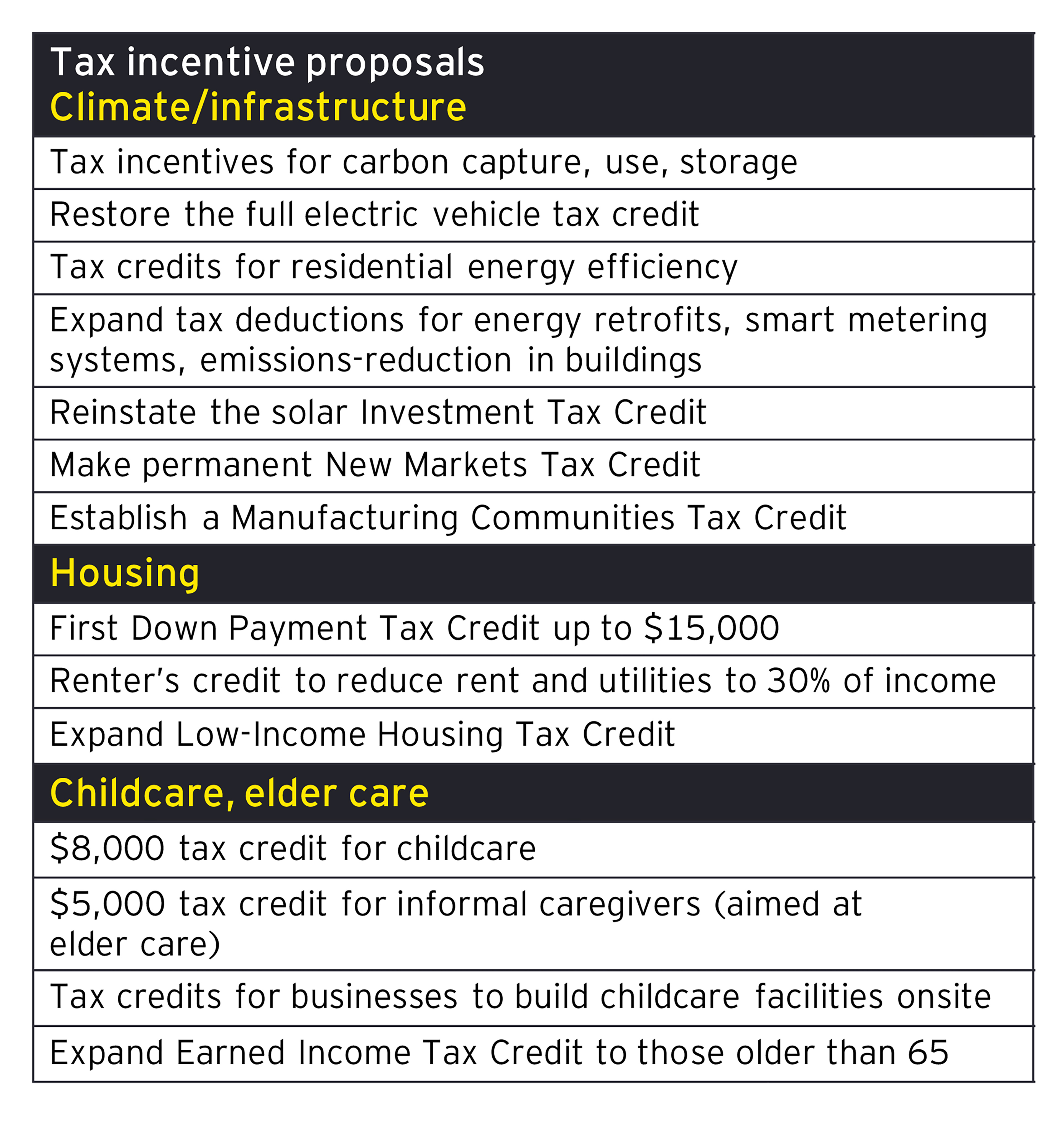 EY - Tax incentive proposals