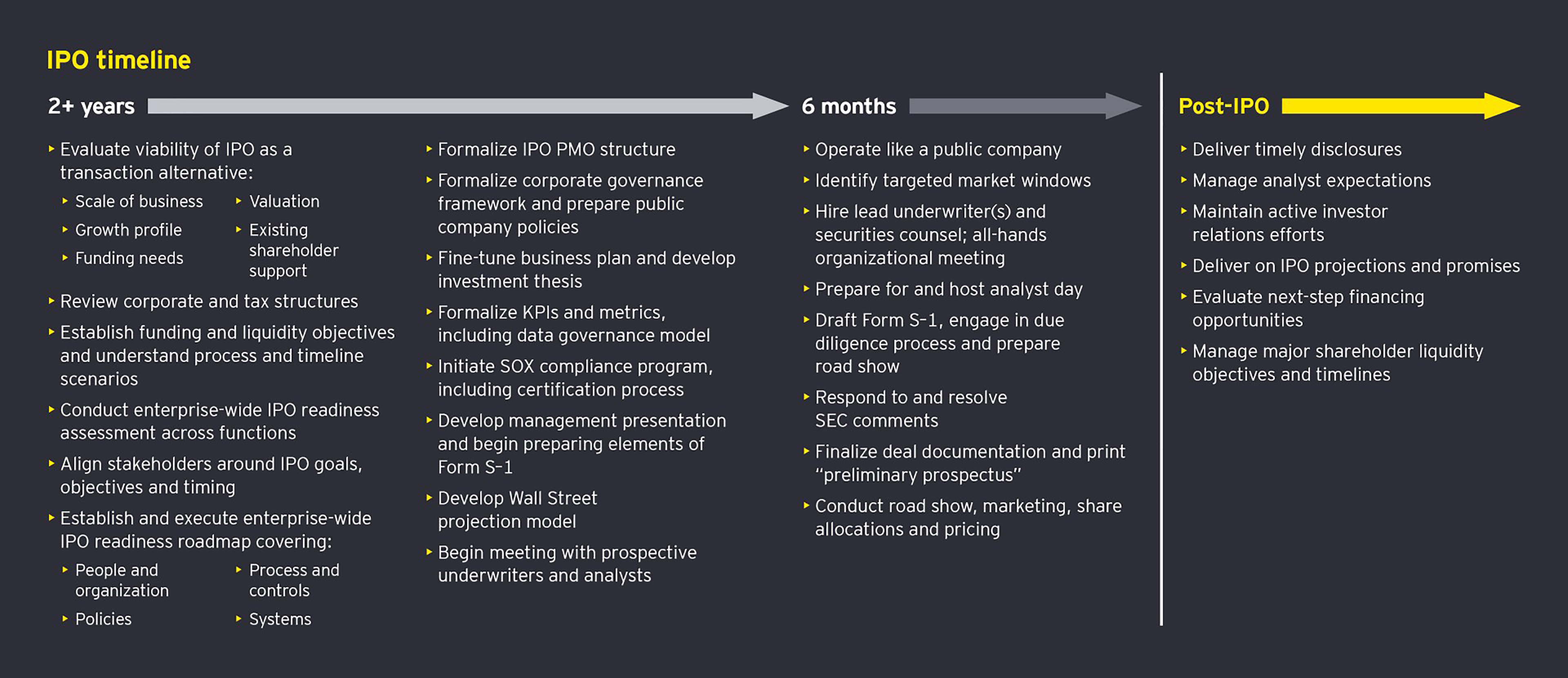 EY - IPO-readiness-timeline