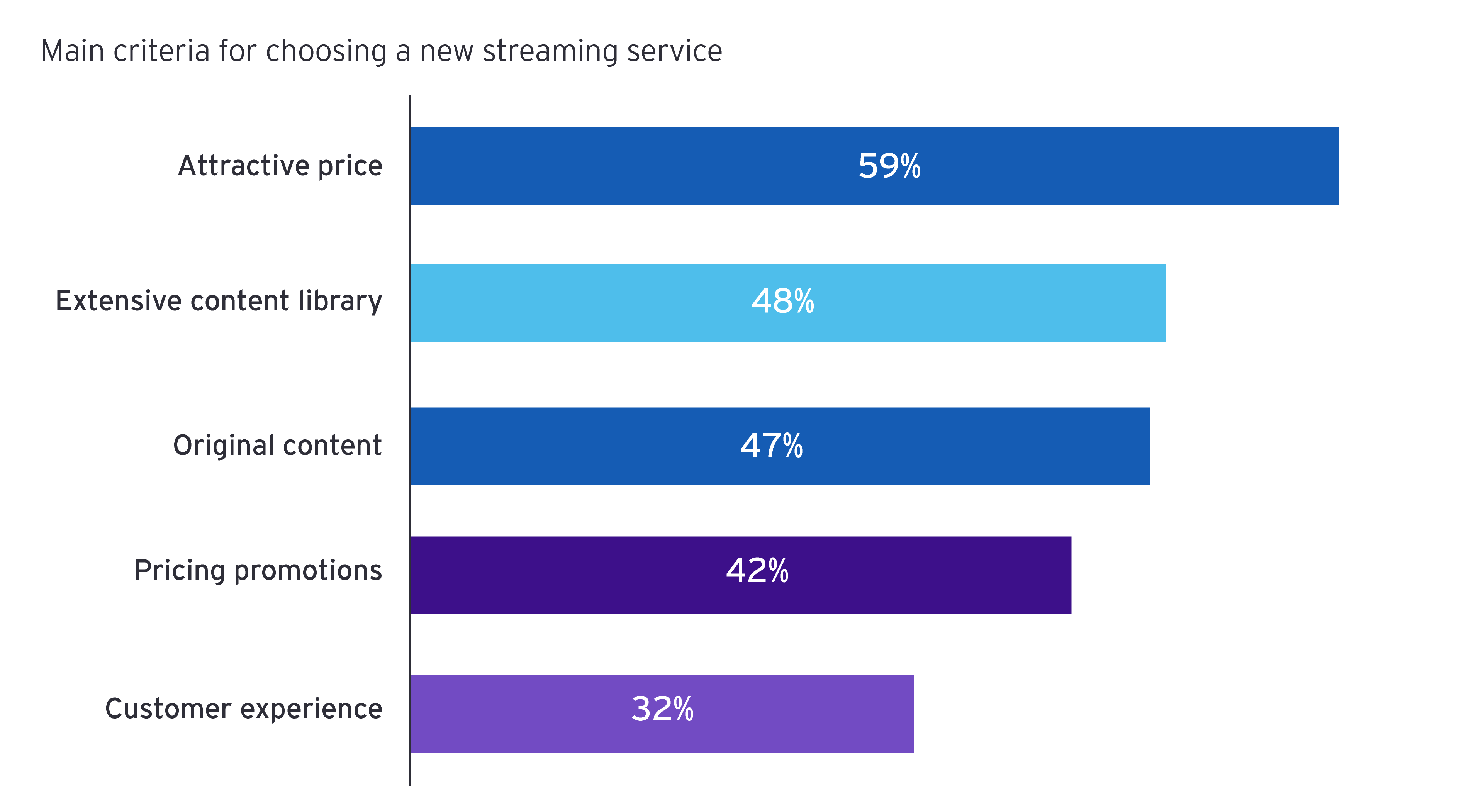 EY - Main criteria for choosing a new streaming service