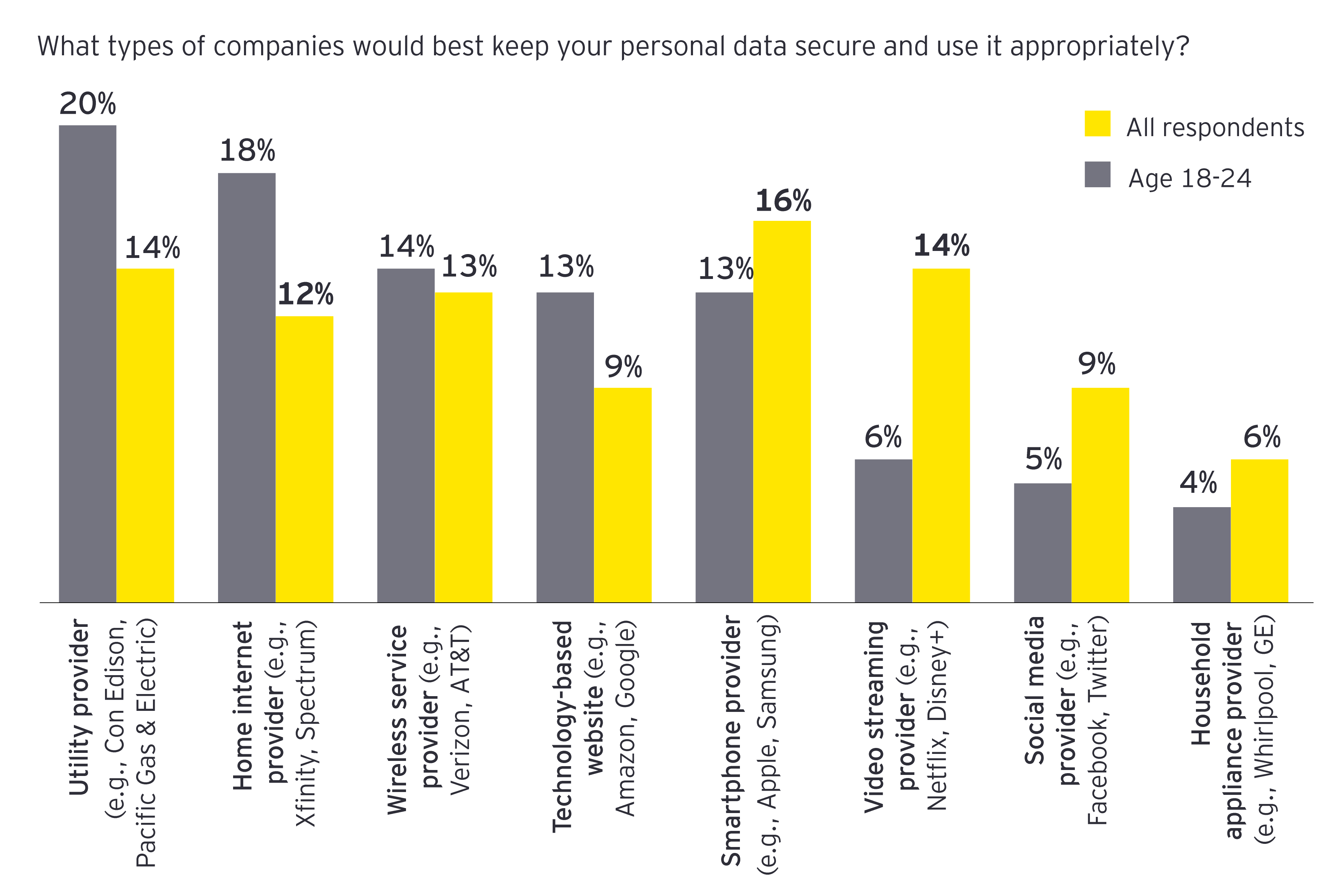 EY - Personal data secure