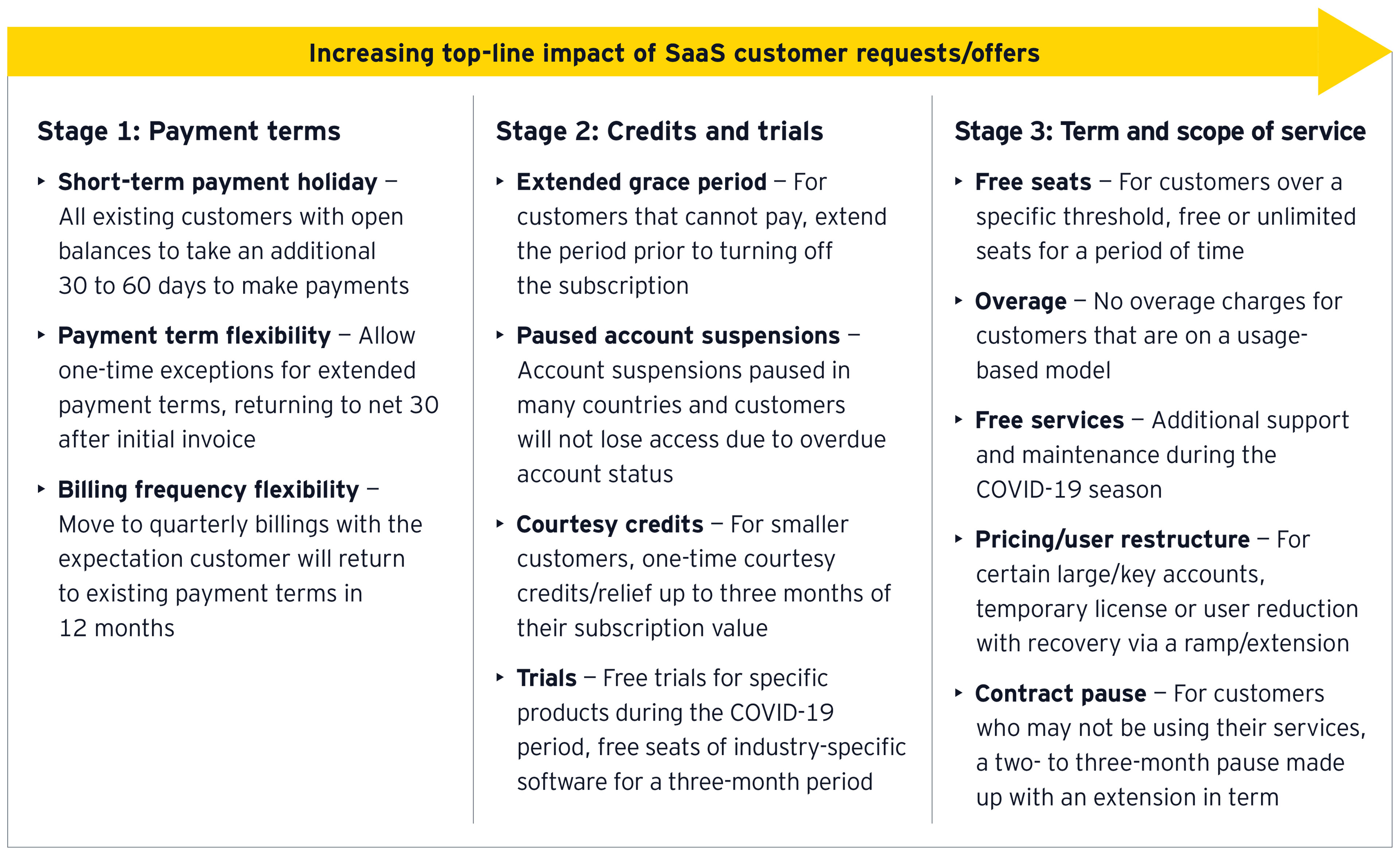 Increasing top line impact of SaaS