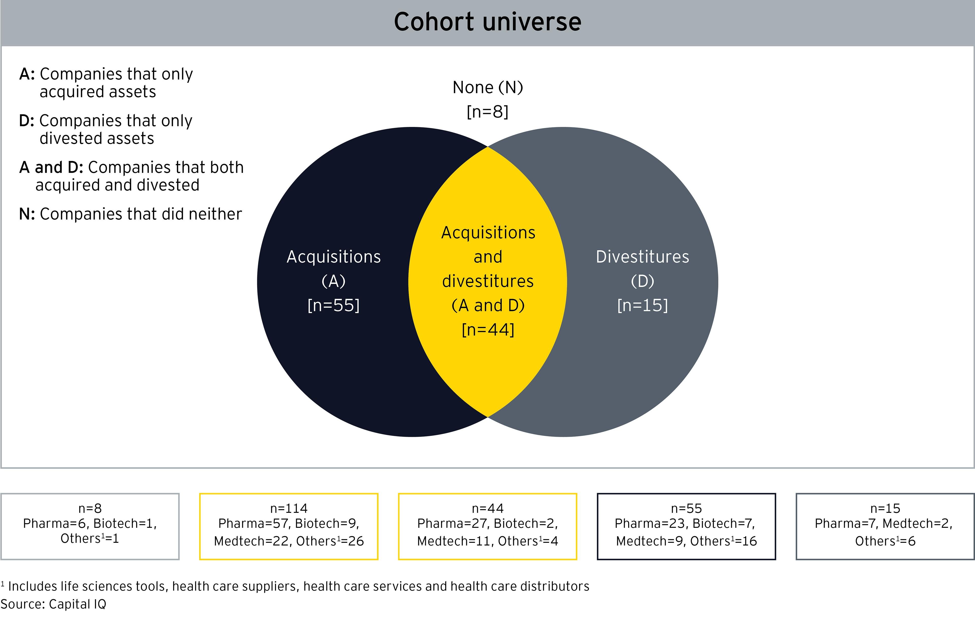 Venn diagram life sciences companies acquisitions divestitures capital efficiency