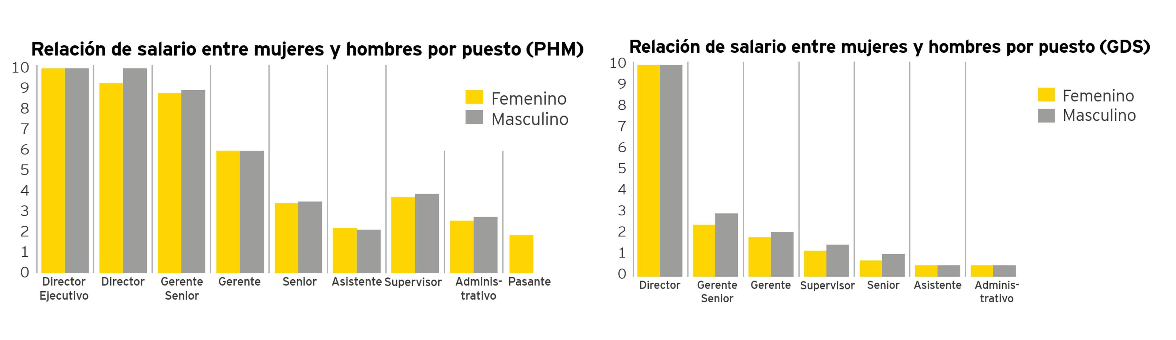 Relación de salario entre mujeres y hombres por puesto