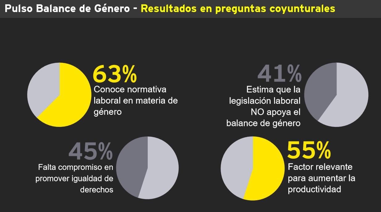 •El 10,3% de los encuestados no cambiará el enfoque del directorio tras movimientos sociales, mientras que el 89,7% sí lo hará