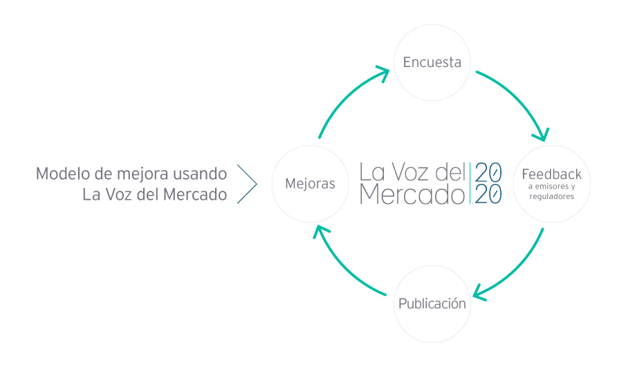ey-chile-la-voz-del-mercado-grafica-v120200907