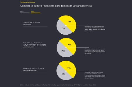 Transformación financiera