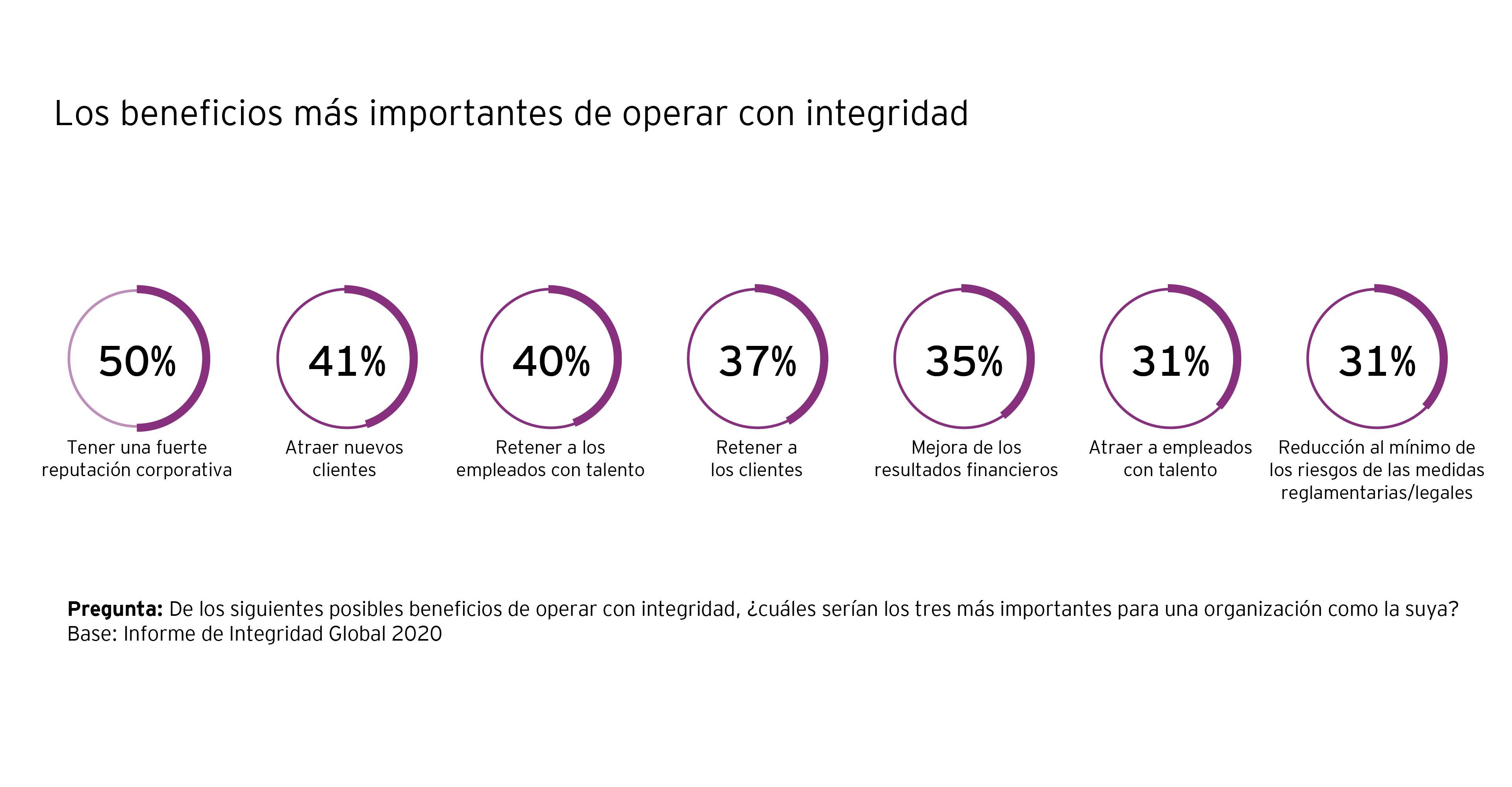 Gráfico - Los beneficios más importantes de operar con integridad