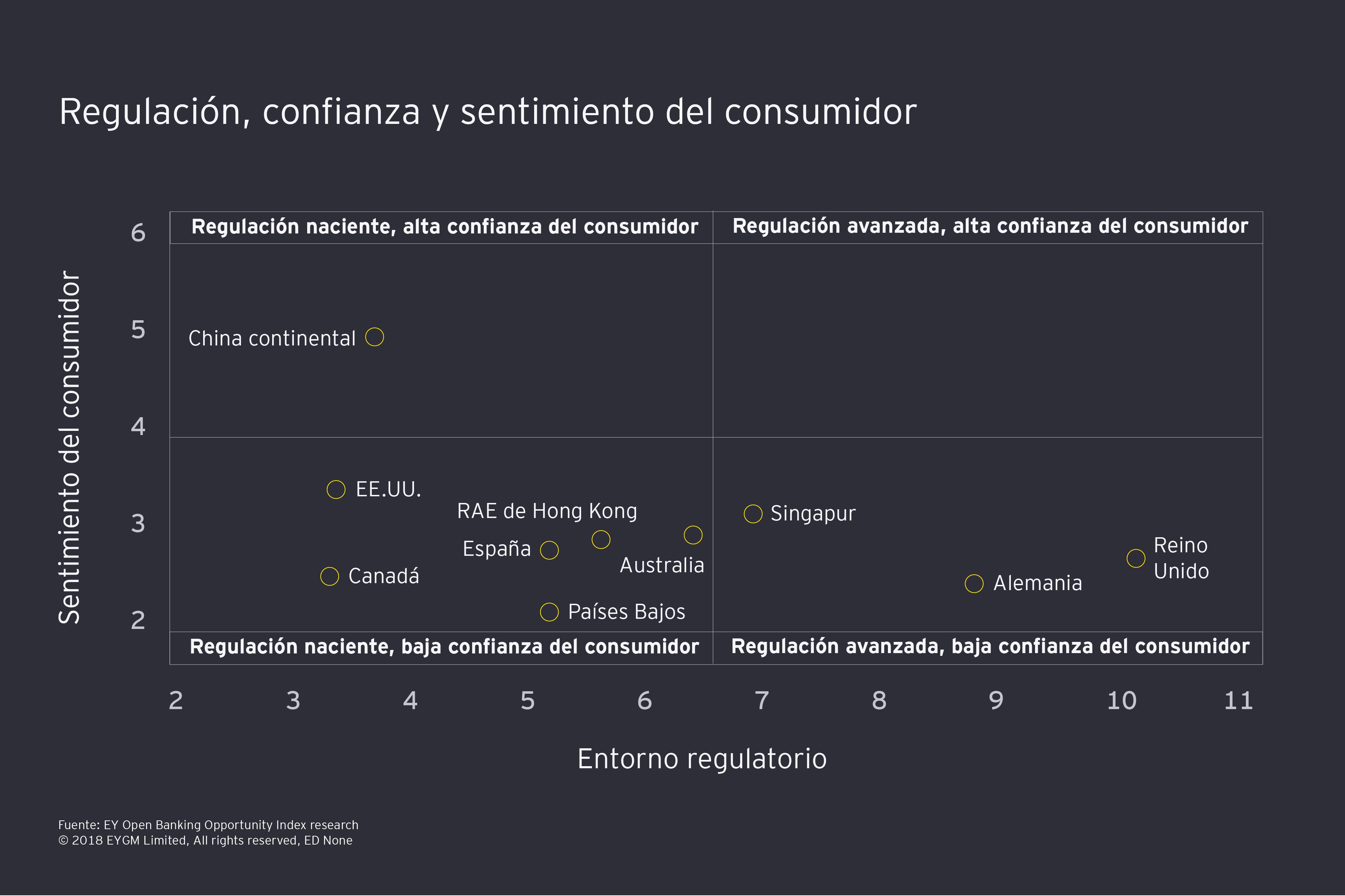 Regulación, confianza y sentimiento del consumidor