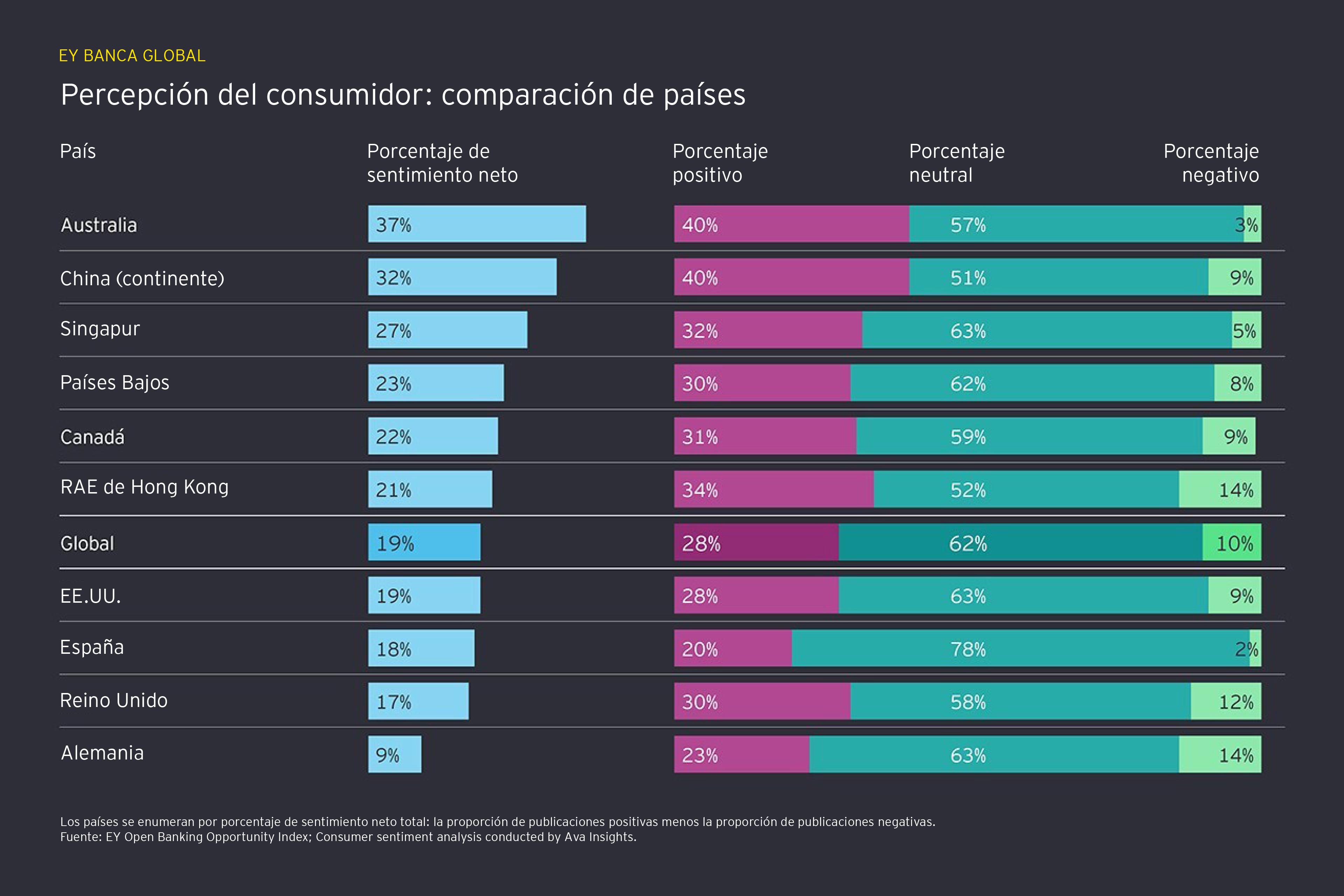 Comparación de las percepciones de sentimiento de los consumidores entre países