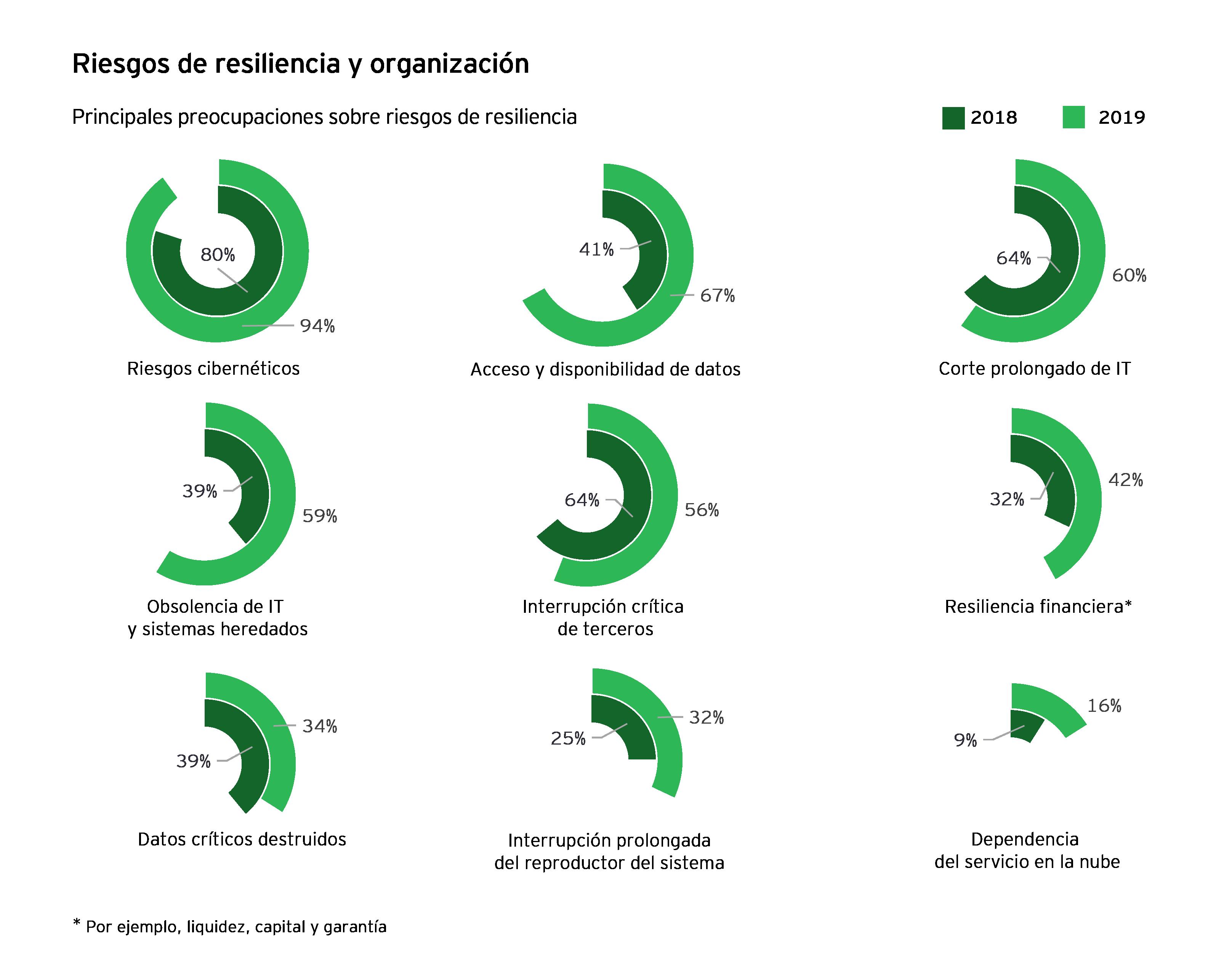Infografía sobre el riesgo de resistencia y organización