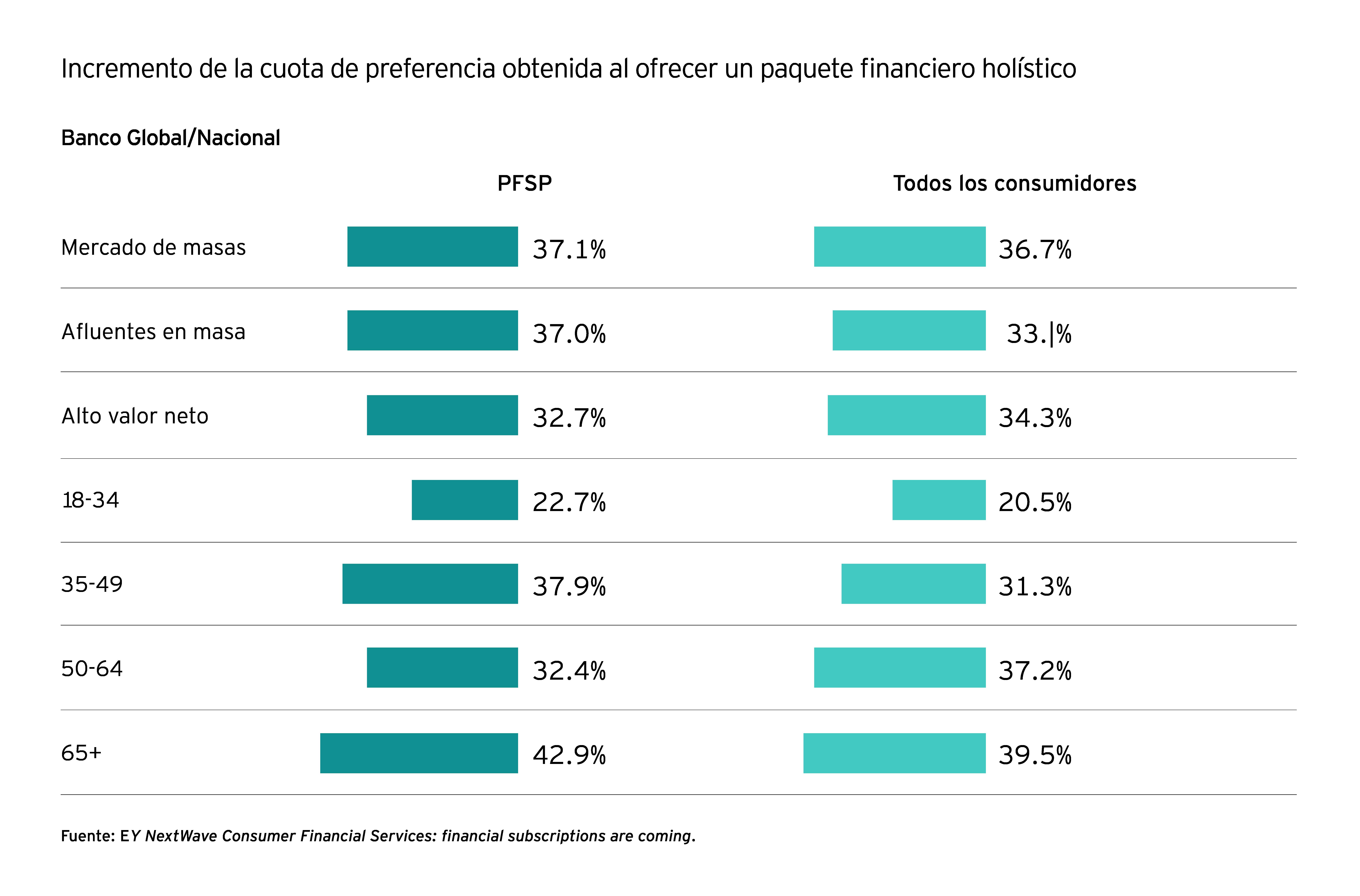 Incremento de la cuota de la tabla de preferencias
