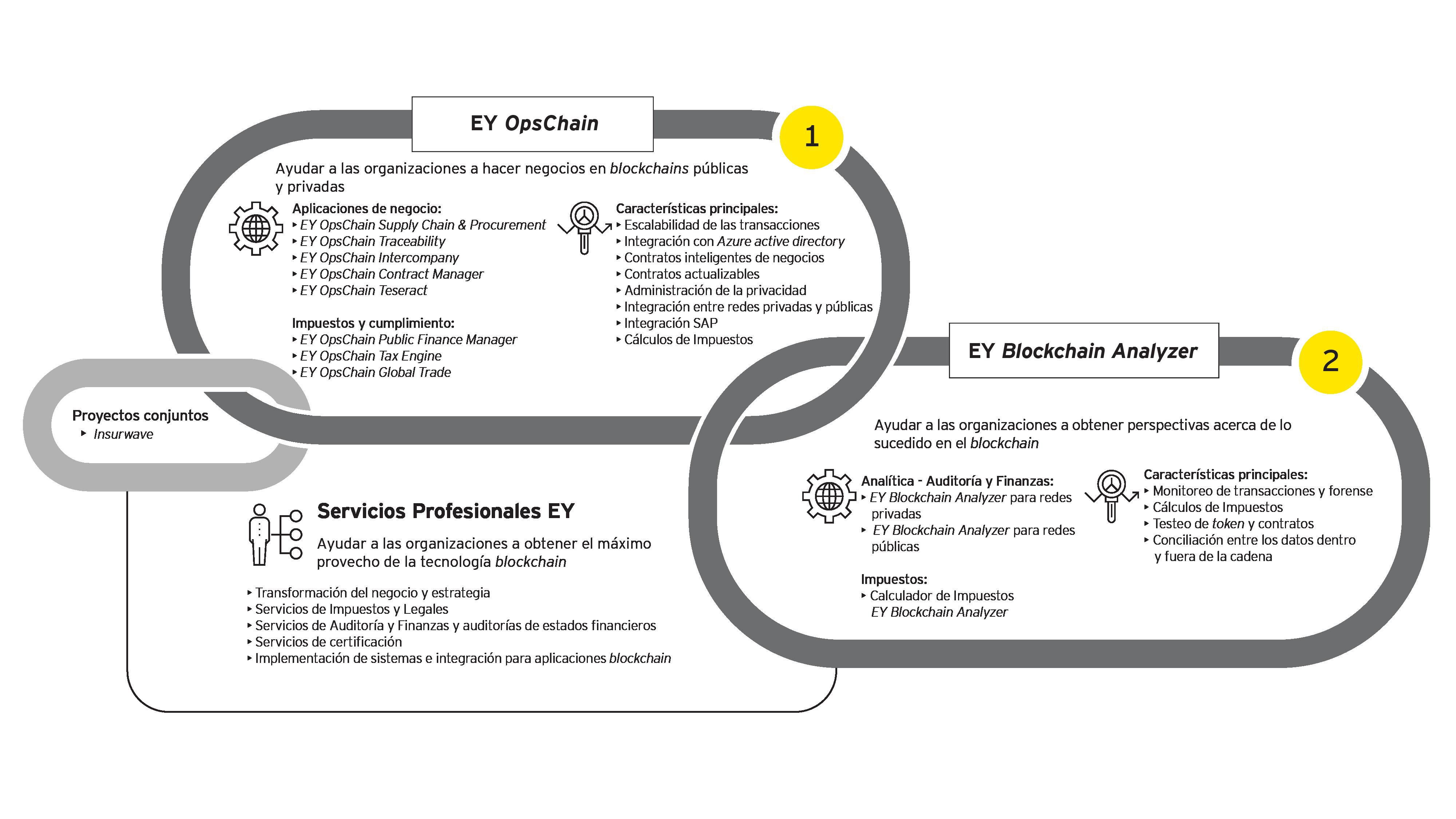 Infografía que muestra las plataformas de <em>blockchain</em> de EY