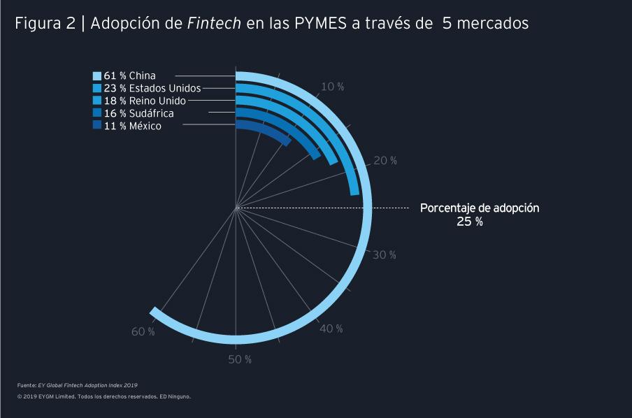 Fintech PYMES