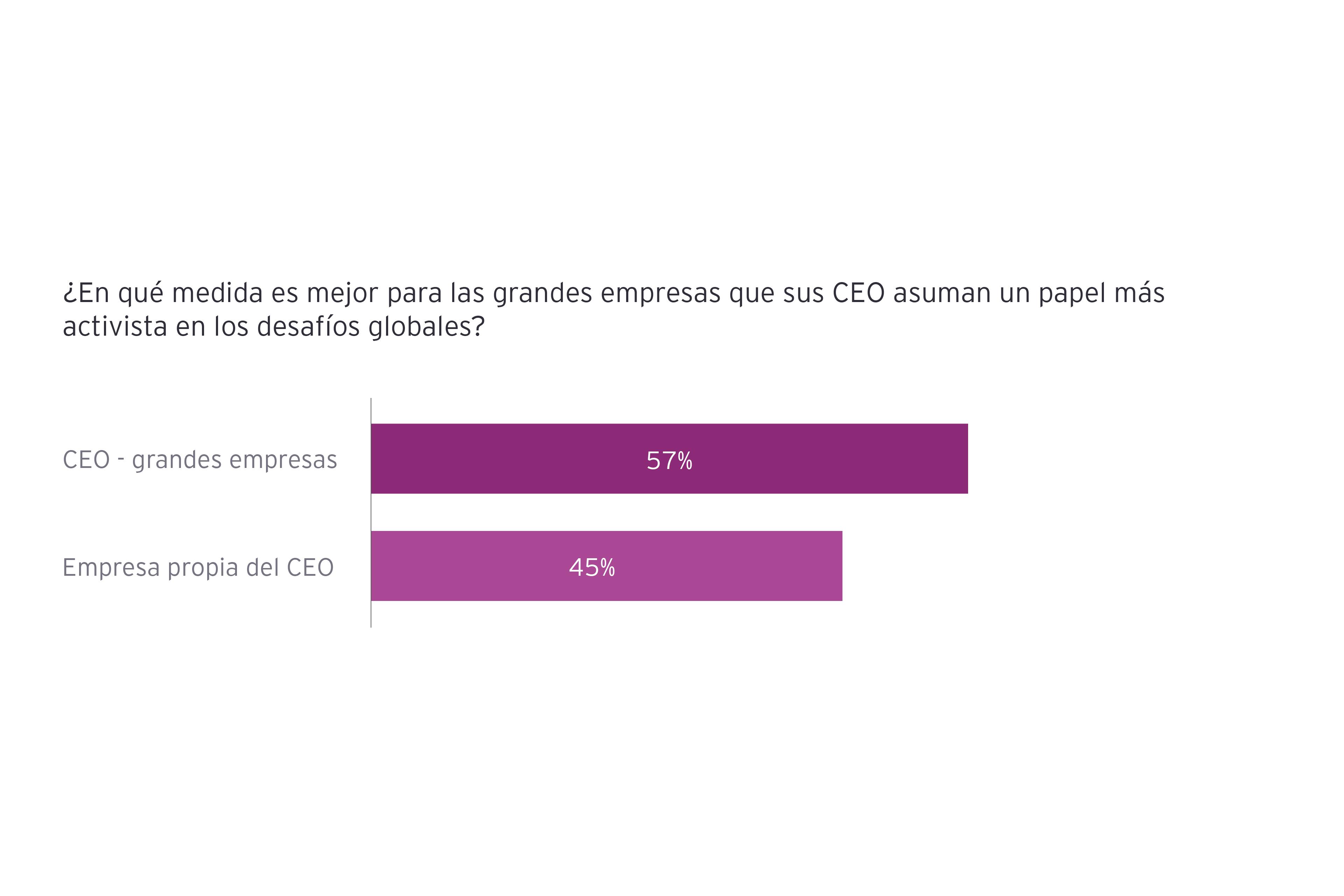 CEO Artículo imperativo 2_gráfico 01_V1