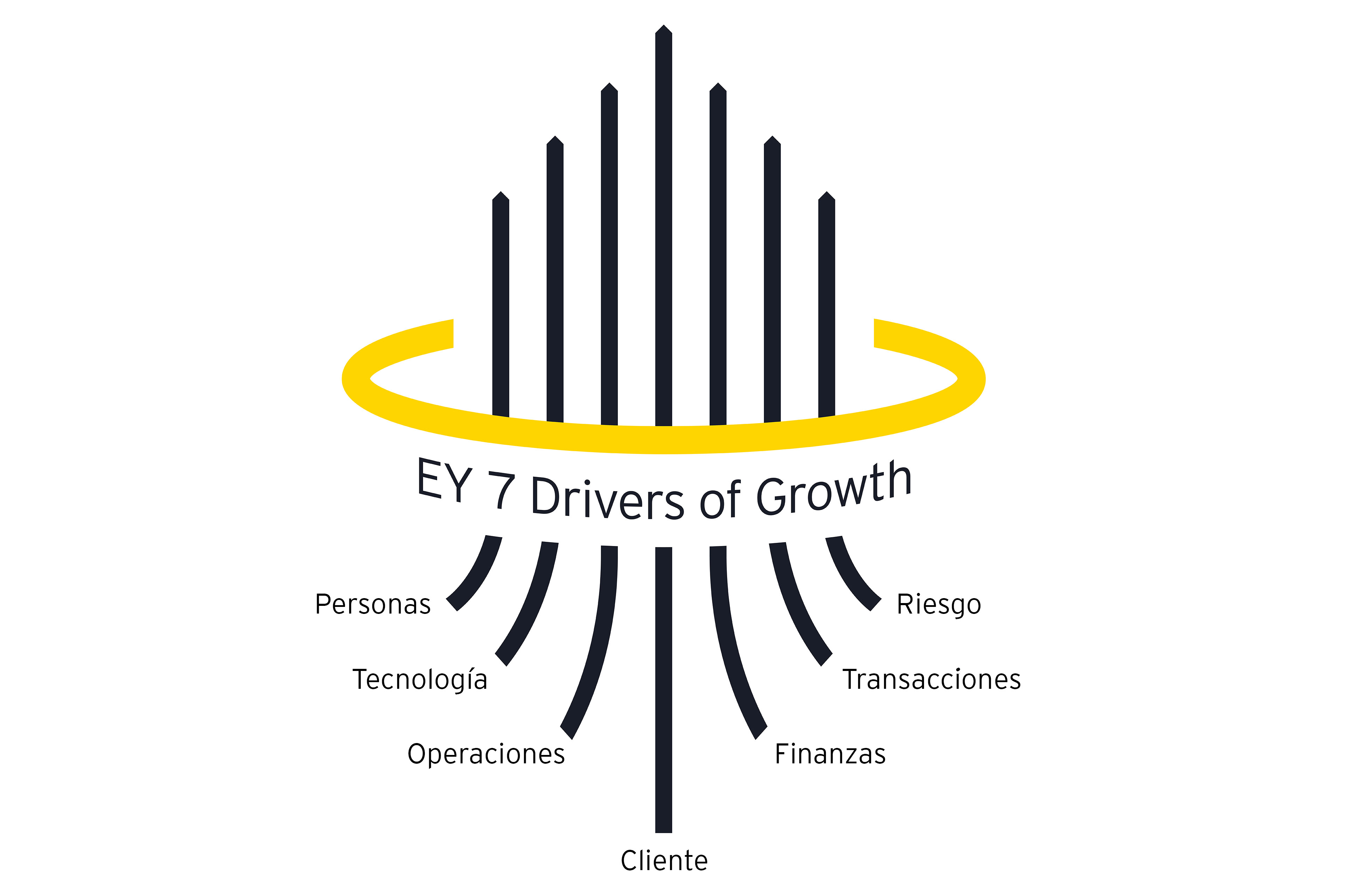 Infografía de EY 7 Drivers of Growth