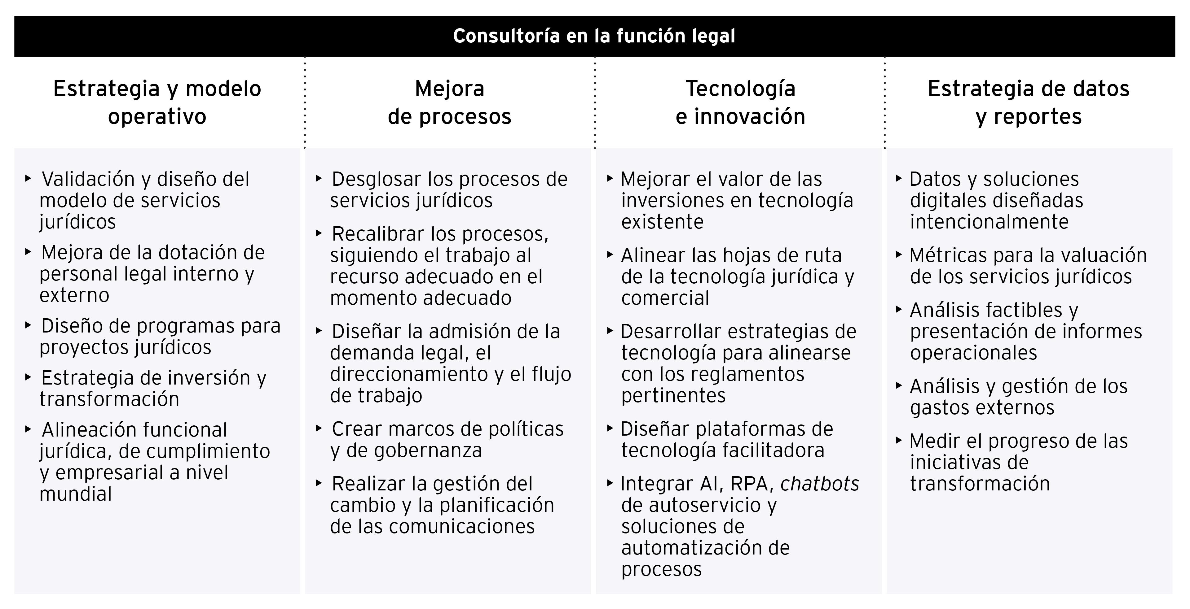 Servicios de consultoría de la función legal de EY