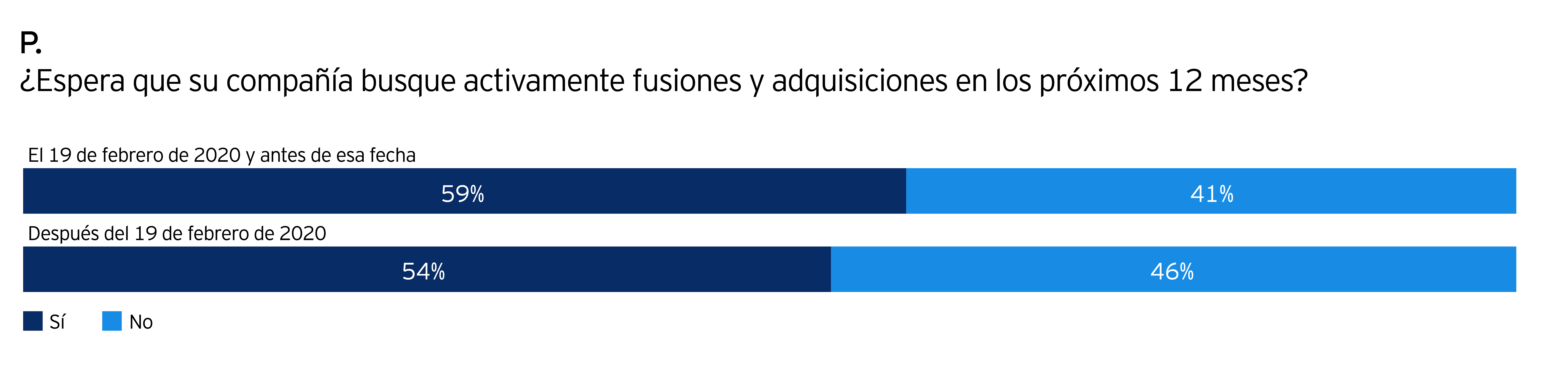 Adquisiciones y Fusiones de EY, encuesta sobre las expectativas que las empresas persiguen en los próximos 12 meses