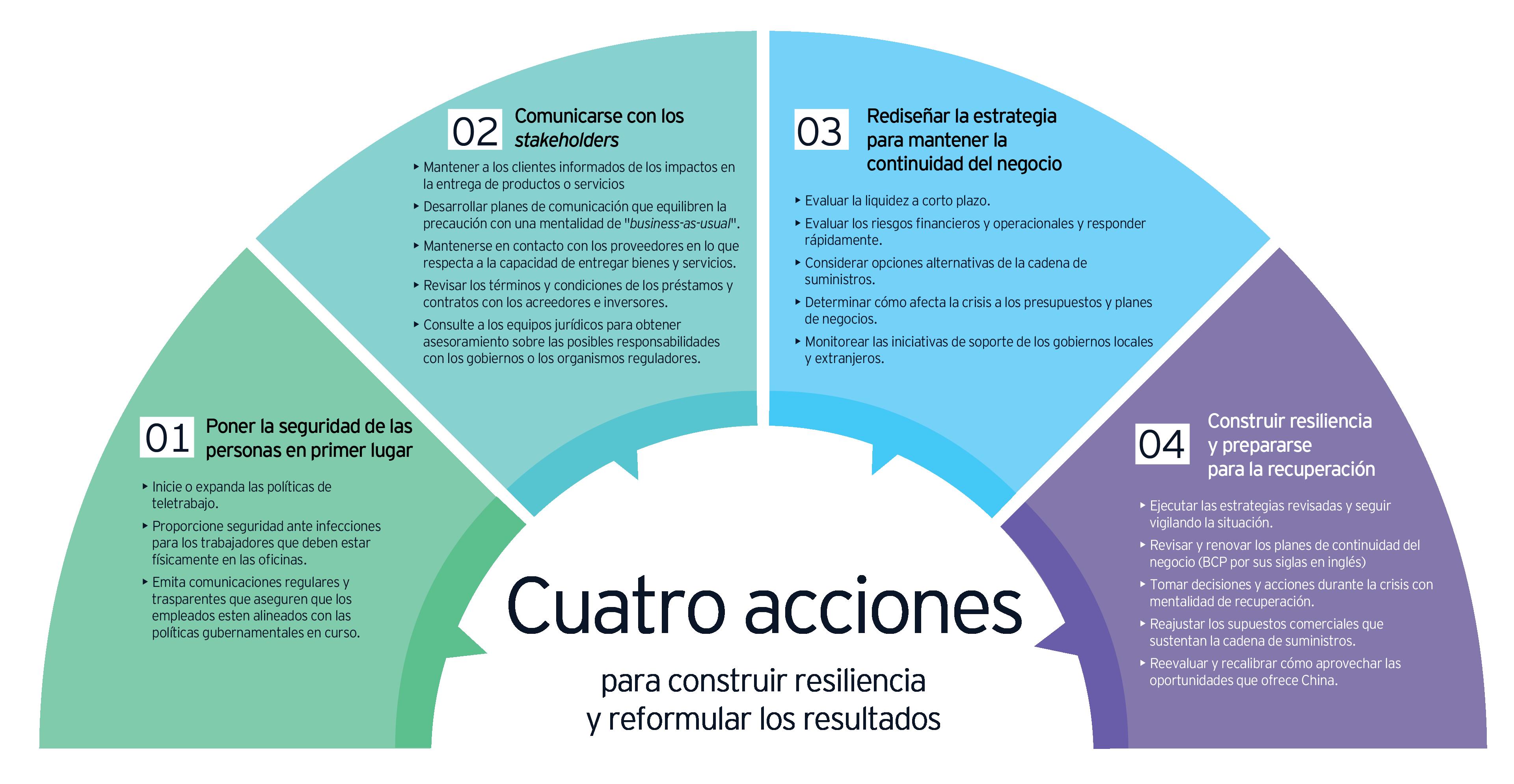 Cuatro acciones para crear resiliencia y replantear los resultados