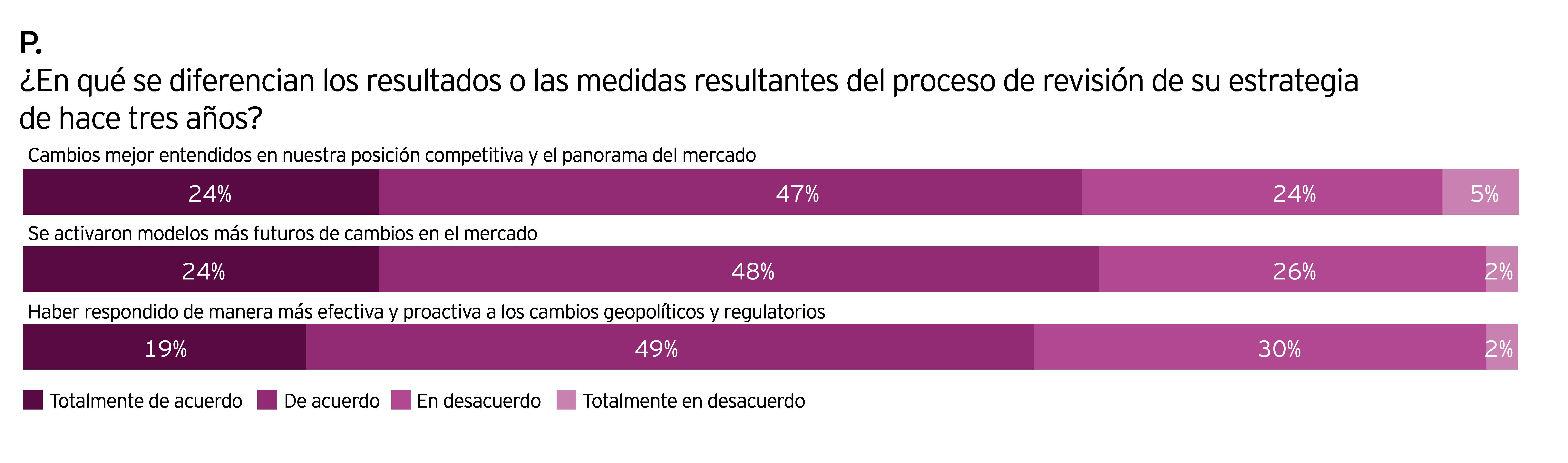 Fusiones y Adquisiciones de EY, encuesta sobre cómo las acciones resultantes del proceso de revisión de la estrategia difieren de las de hace tres años