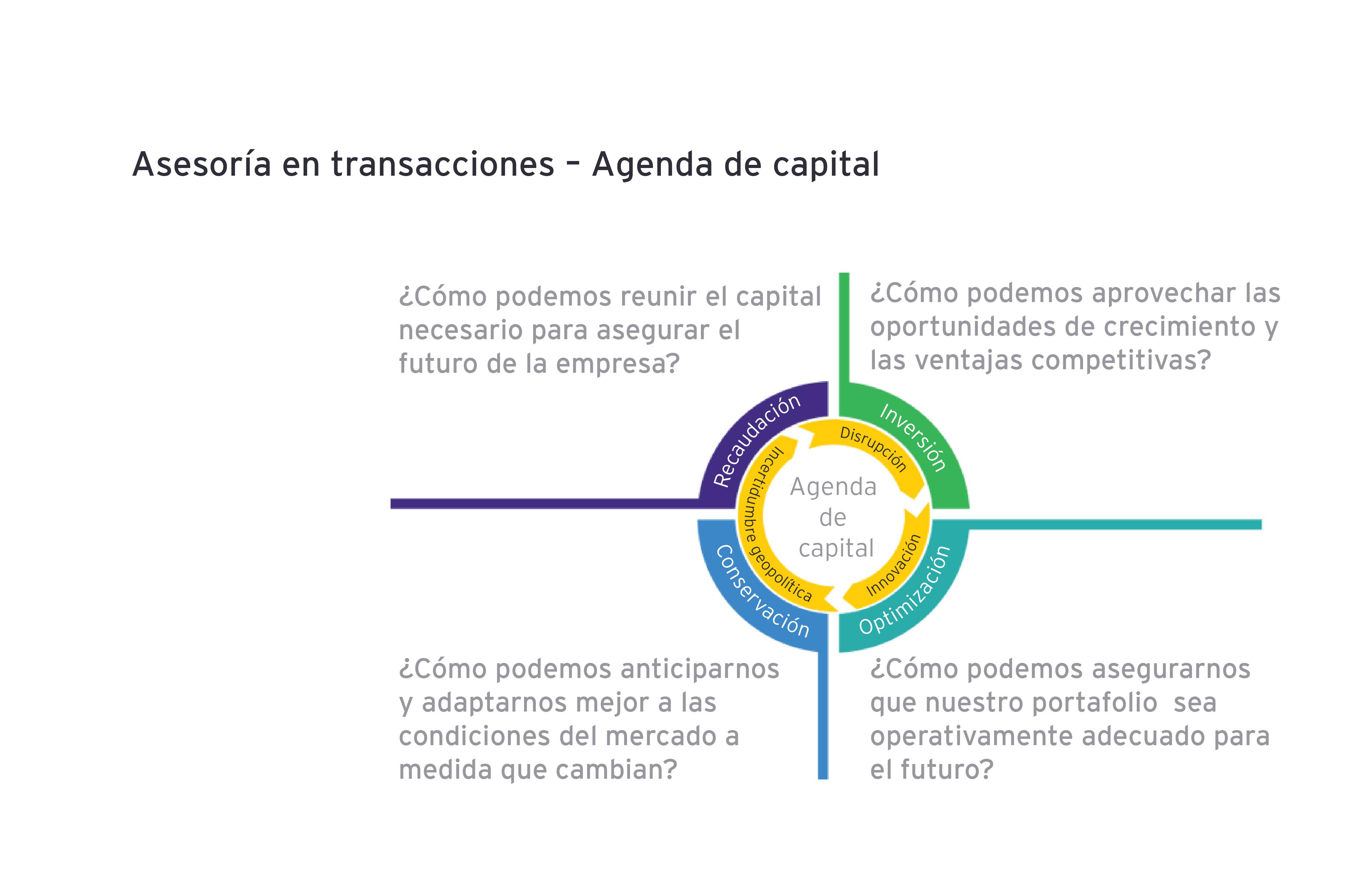 Agenda de capital