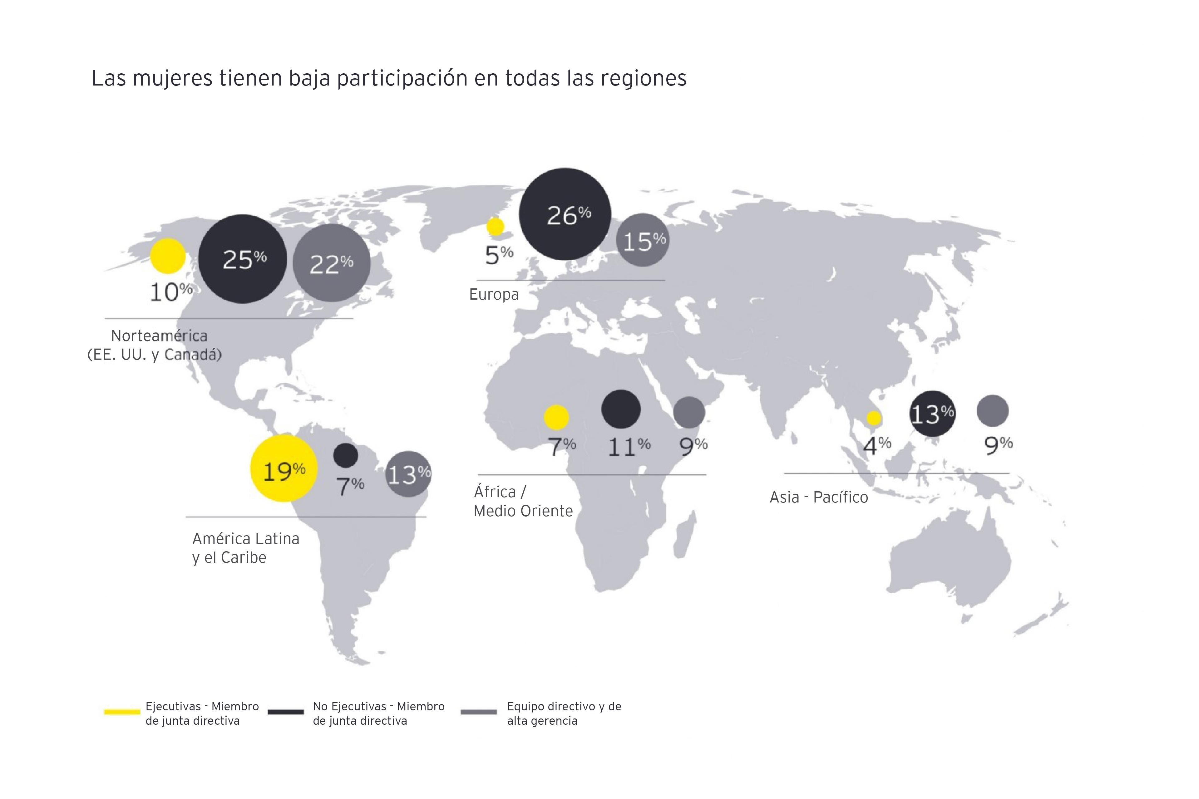 Las mujeres tienen baja participación en todas las regiones